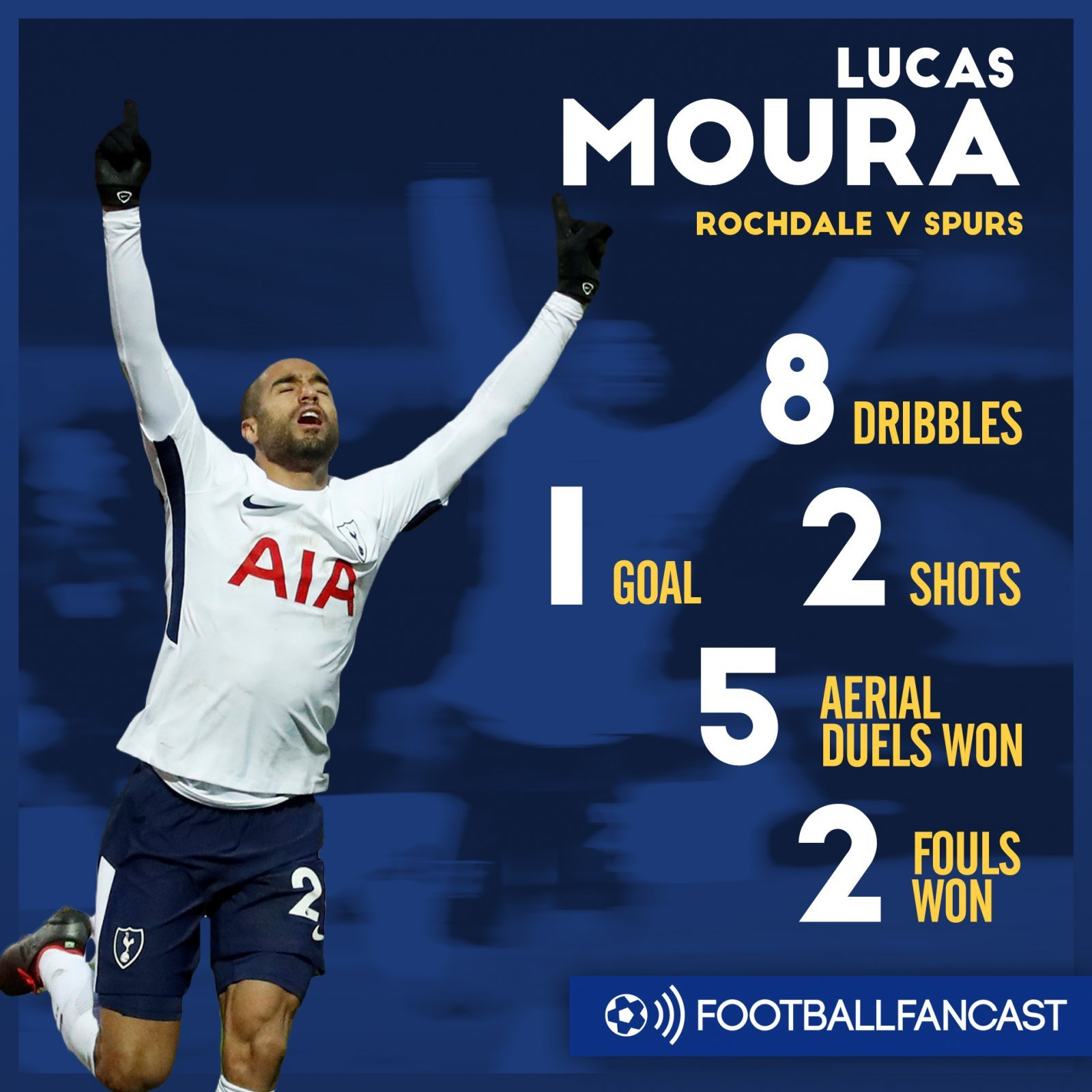 5 Aerials Won 2 Shots Why Tottenham Fans Gave 5 Ft 8 Ace