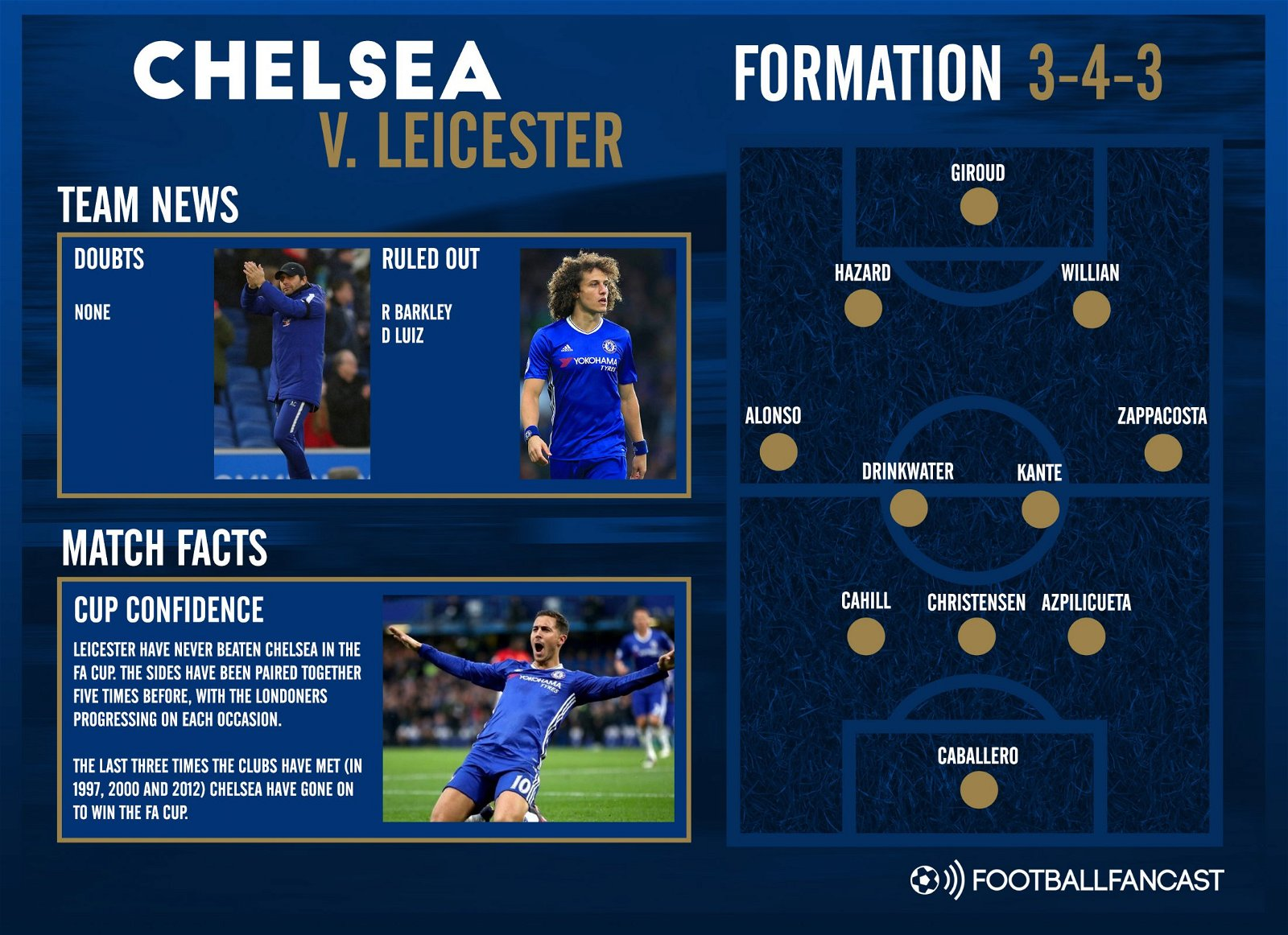 Chelsea team news for FA Cup clash with Leicester City