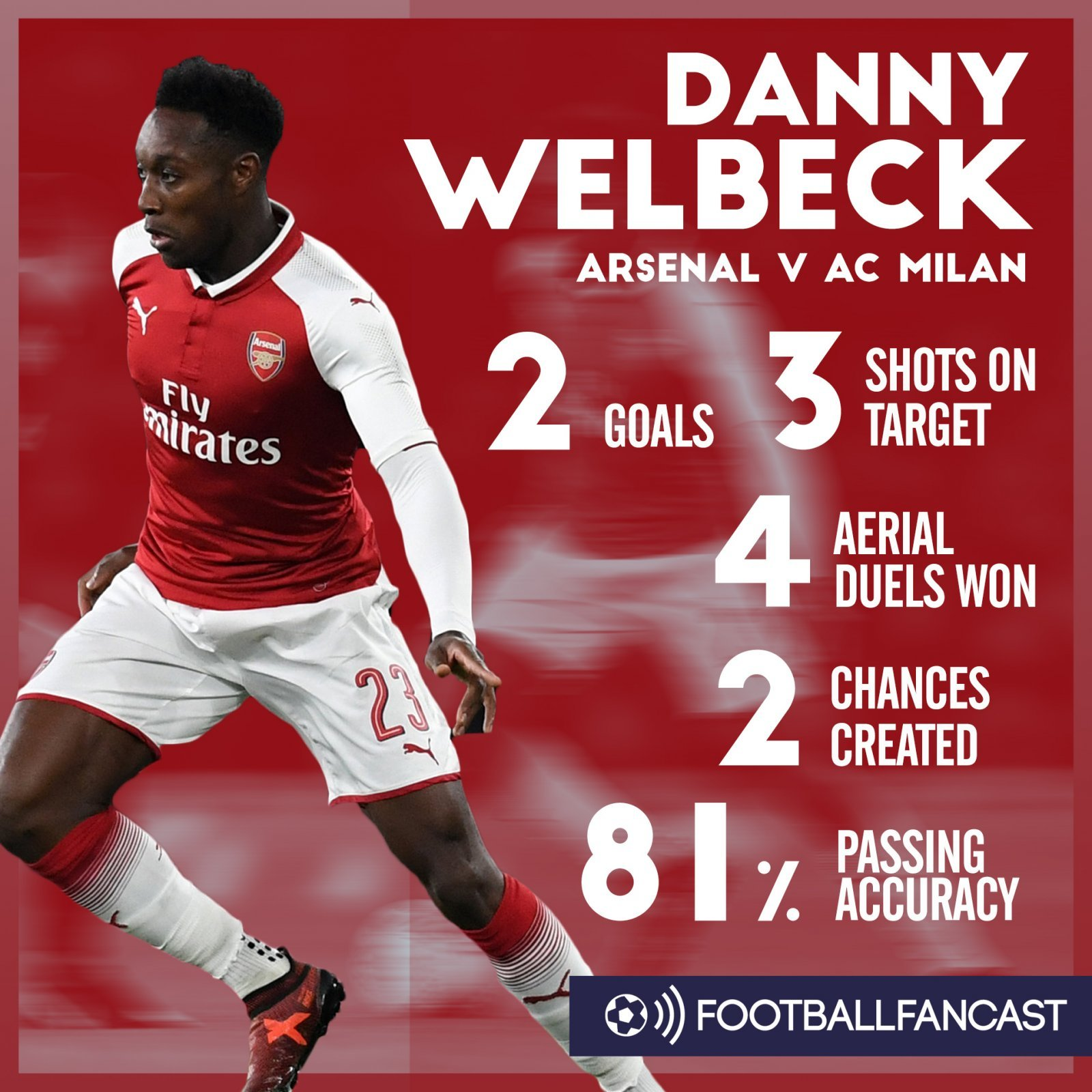 Danny Welbeck's stats from Arsenal's 3-1 win over AC Milan