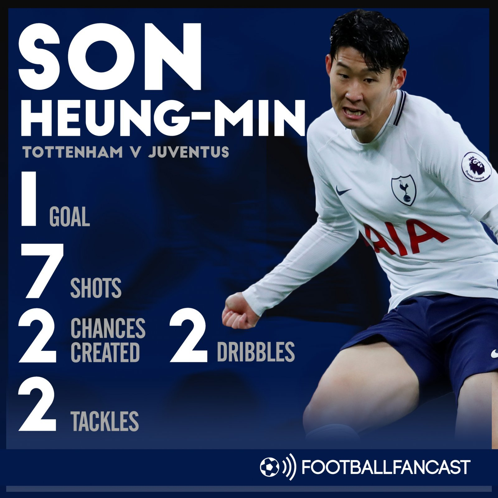 Heung-min Son's stats vs Juventus