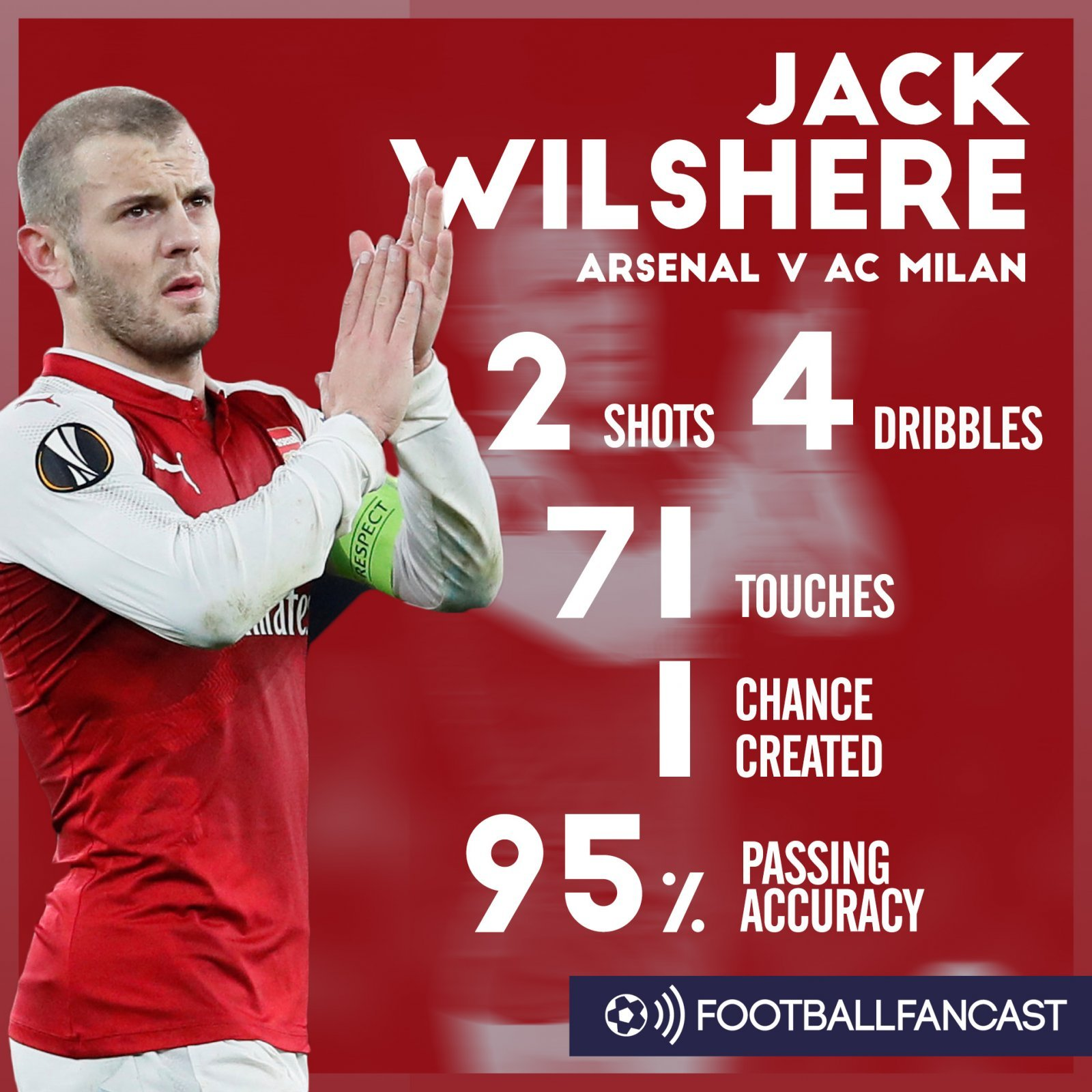 Jack Wilshere's stats from Arsenal's 3-1 win over AC Milan