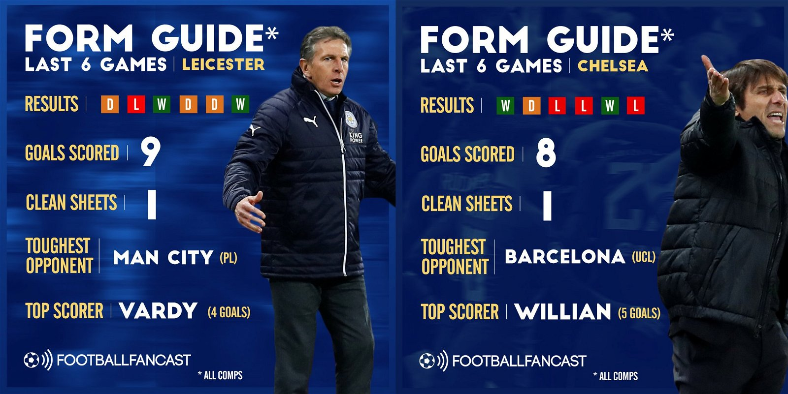 Leicester City vs Chelsea - Form Guide