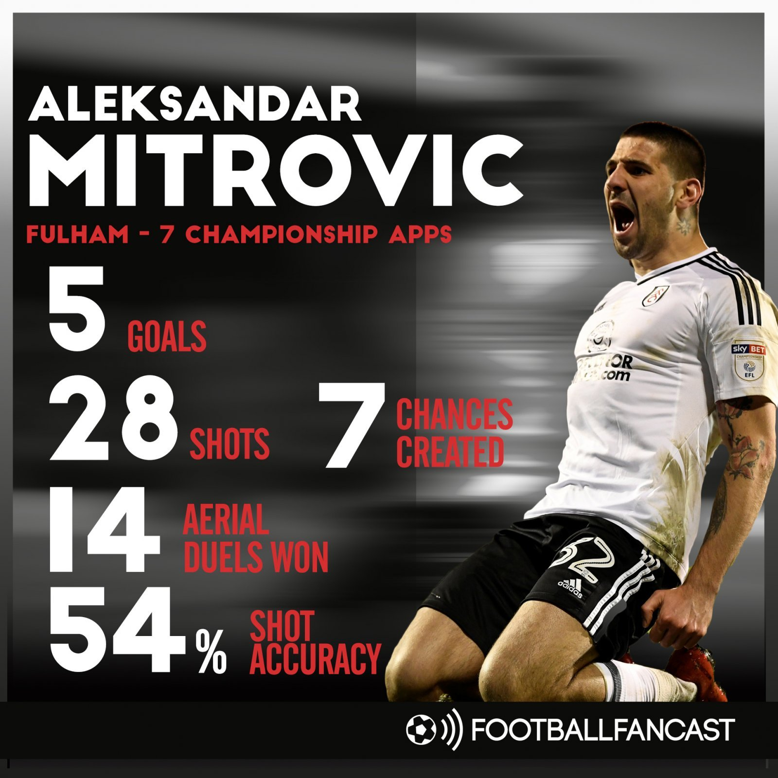 Mitrovic's stats for Fulham