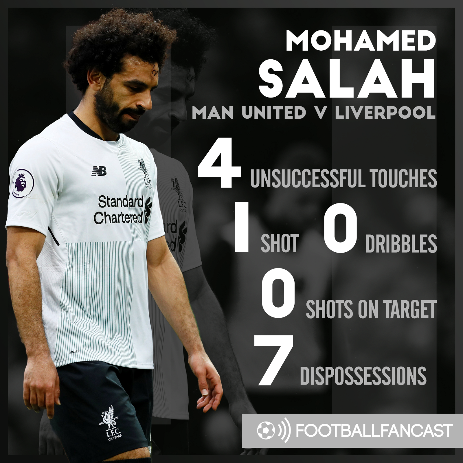 Mohamed Salah's stats from a 2-1 defeat to Manchester United