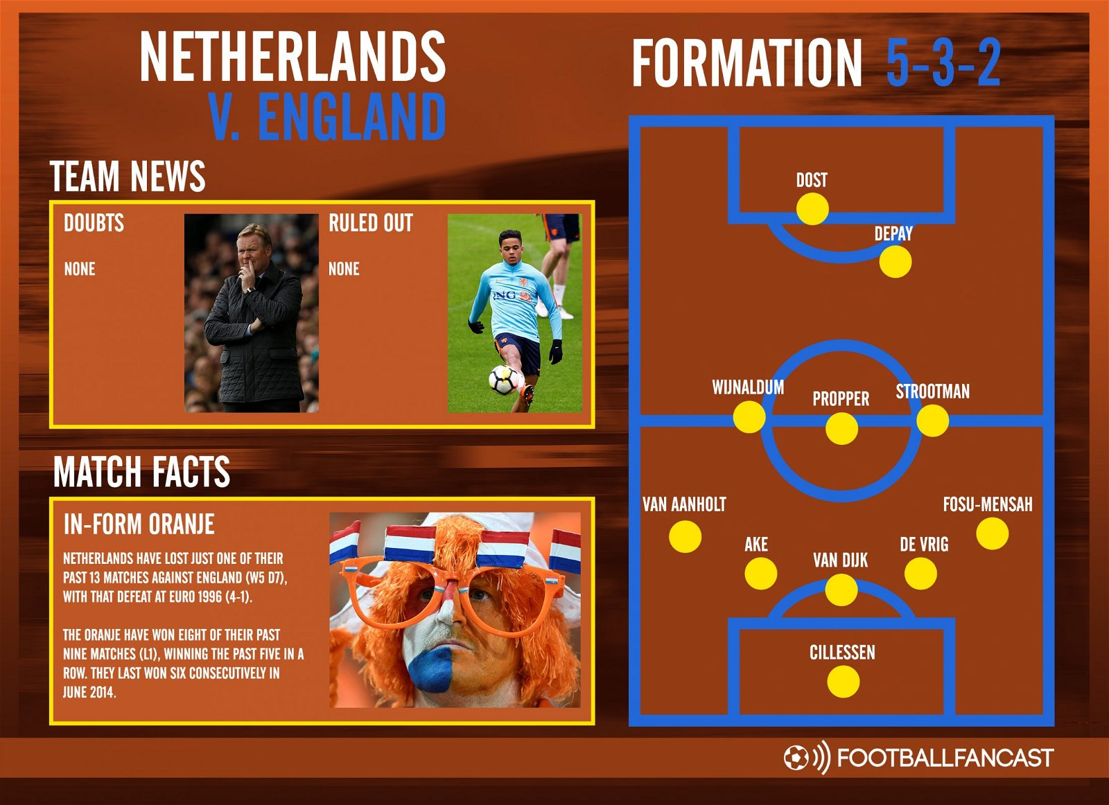 Netherlands Team News for Friendly Clash with England