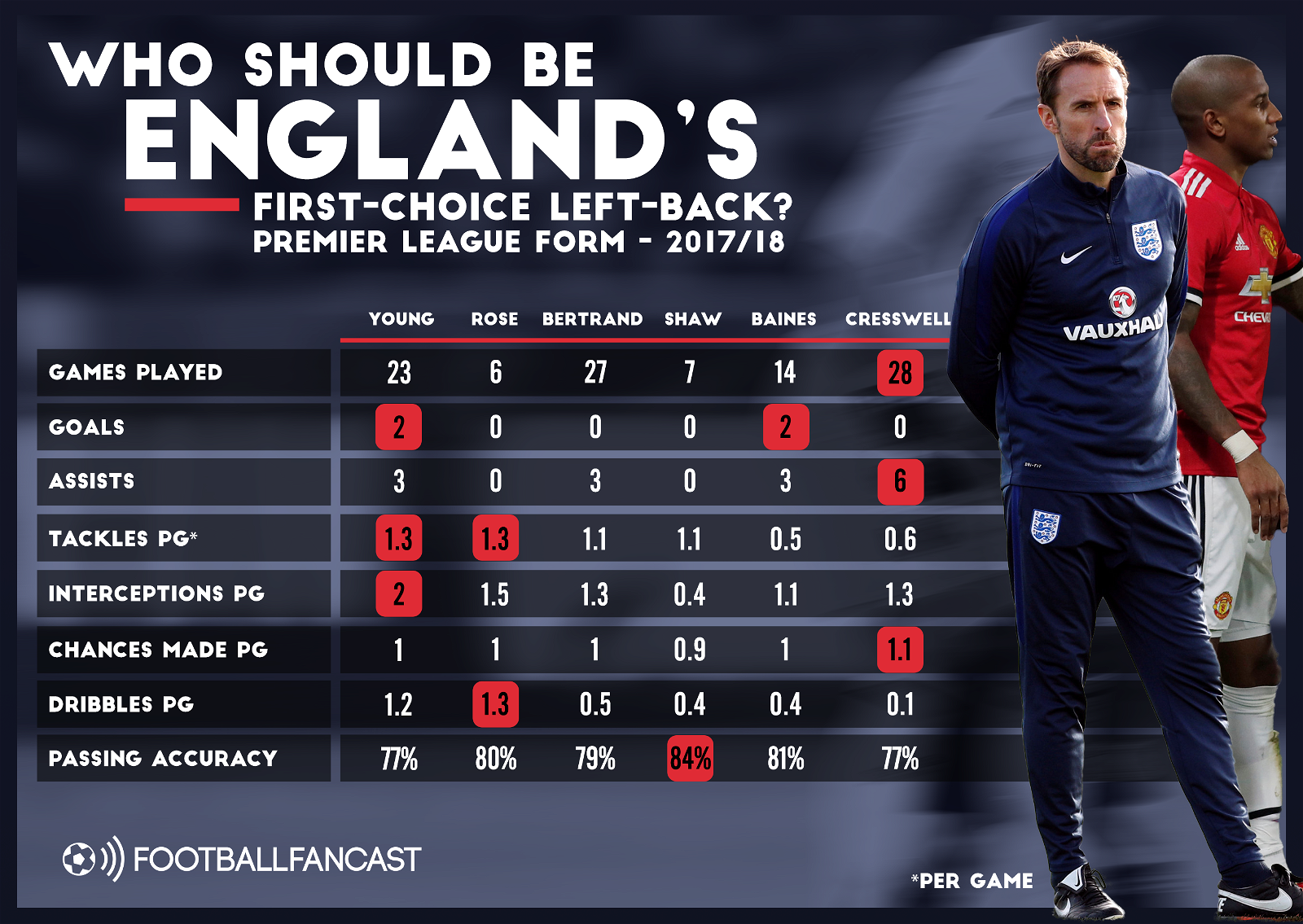 Season stats for the candidates to be England's World Cup left-back