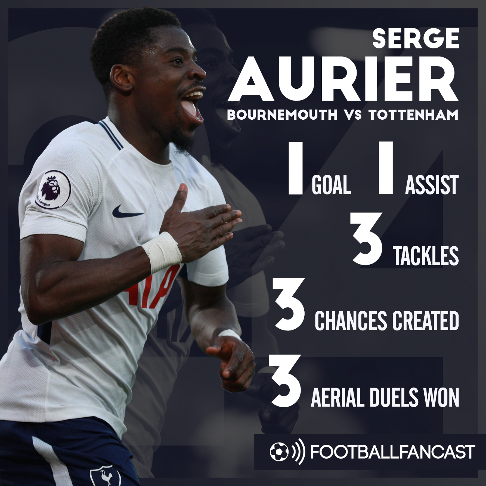 Serge Aurier's stats from Tottenham's 4-1 win over Bournemouth