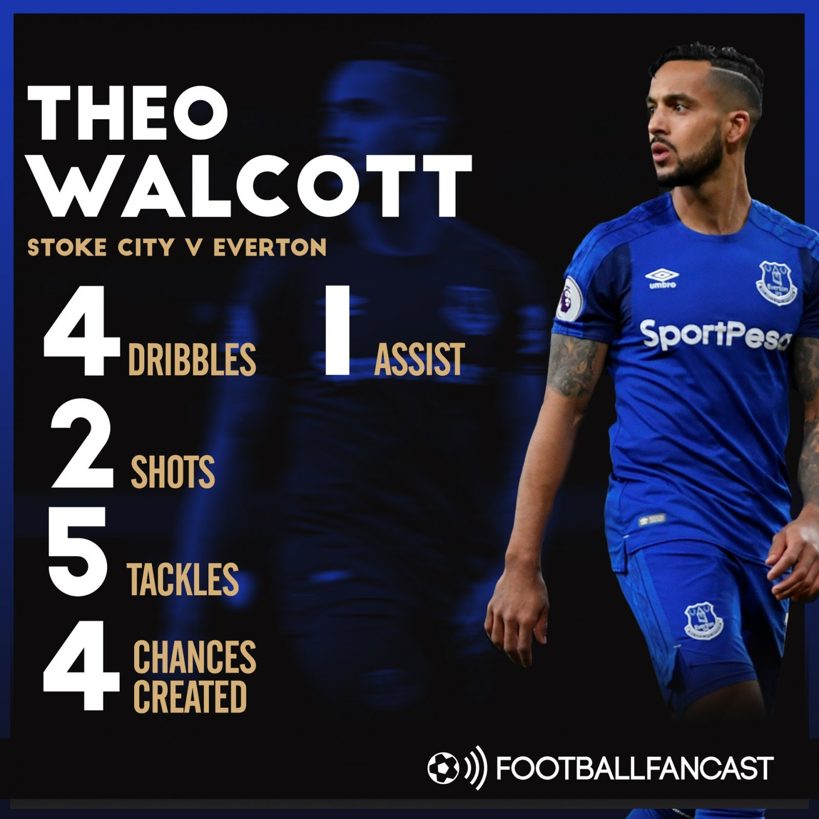 Theo Walcott's stats from 2-1 win over Stoke City