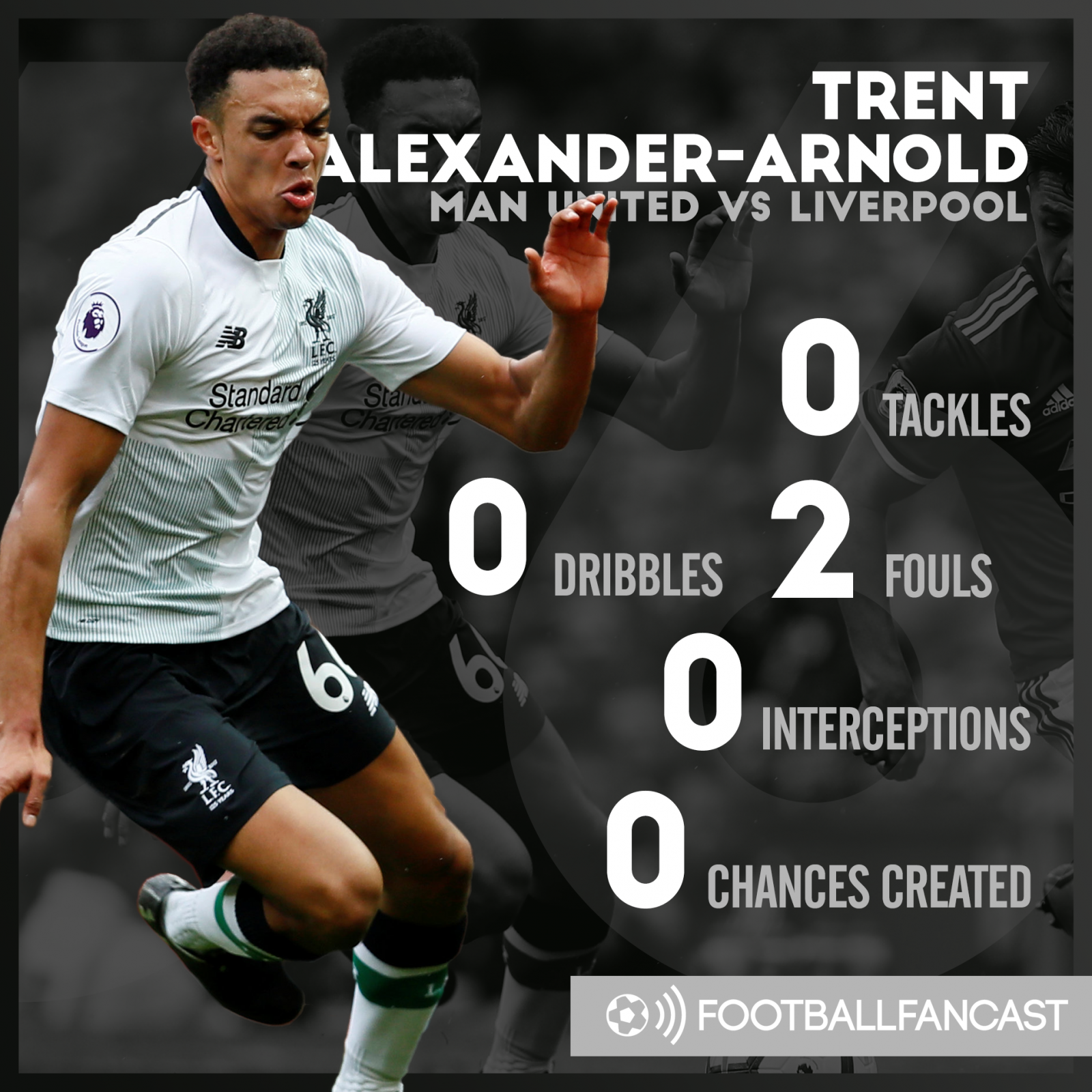 Trent Alexander-Arnold's stats from Liverpool's 2-1 defeat to Manchester United