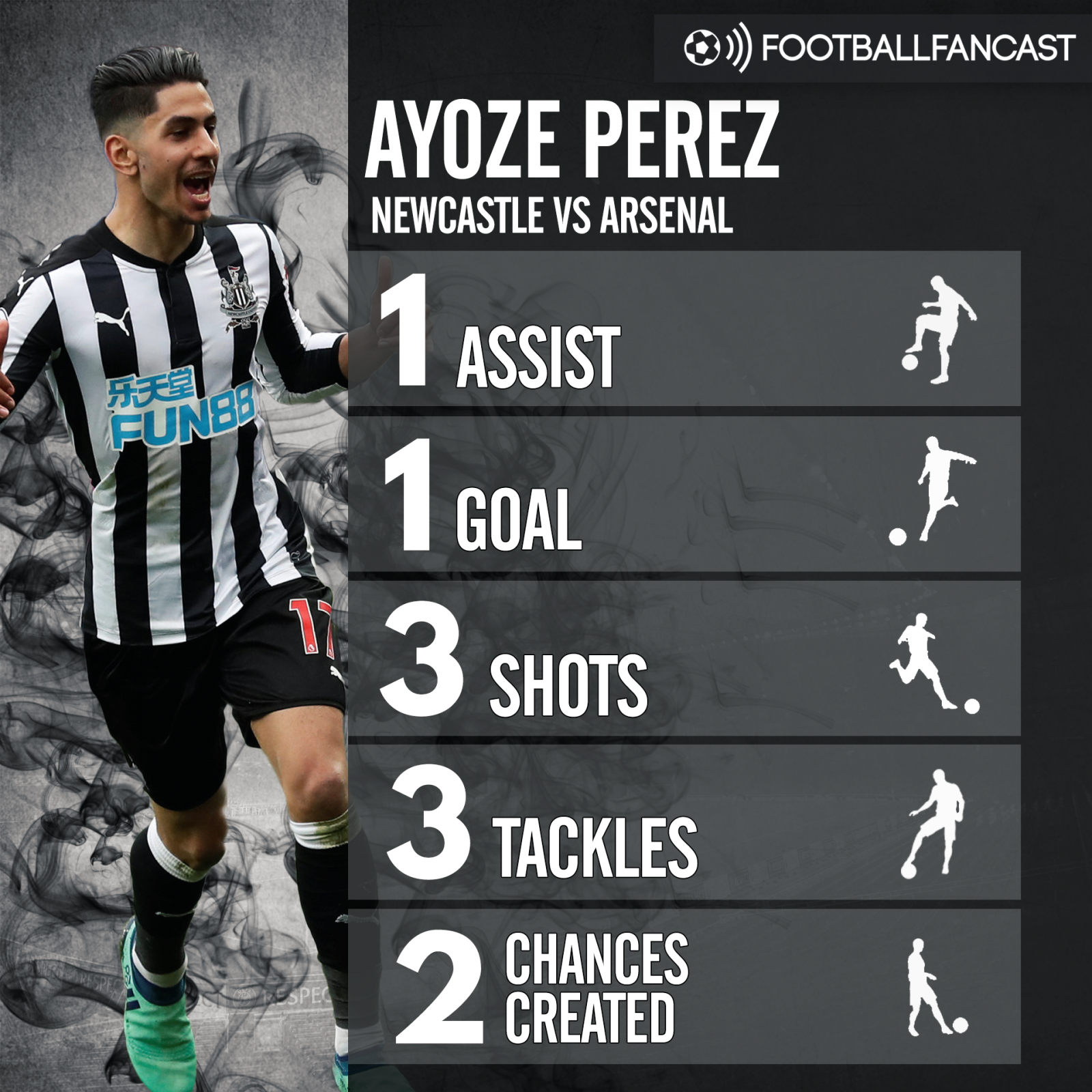 AYoze Perez's stats from Newcastle's 2-1 victory over Arsenal