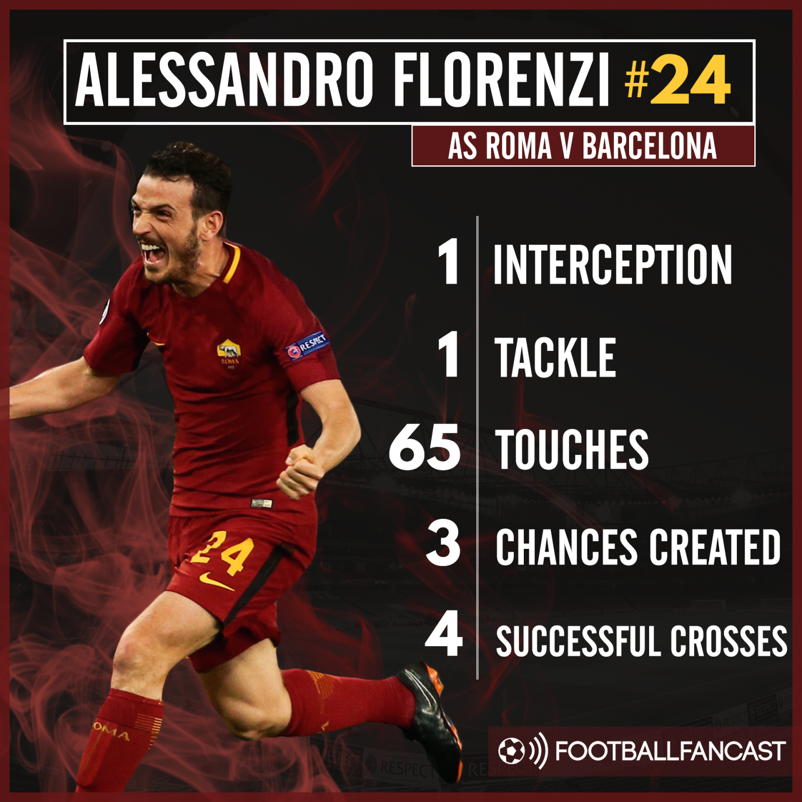 Alessandro Florenzi's stats from Roma's 3-0 win over Barcelona