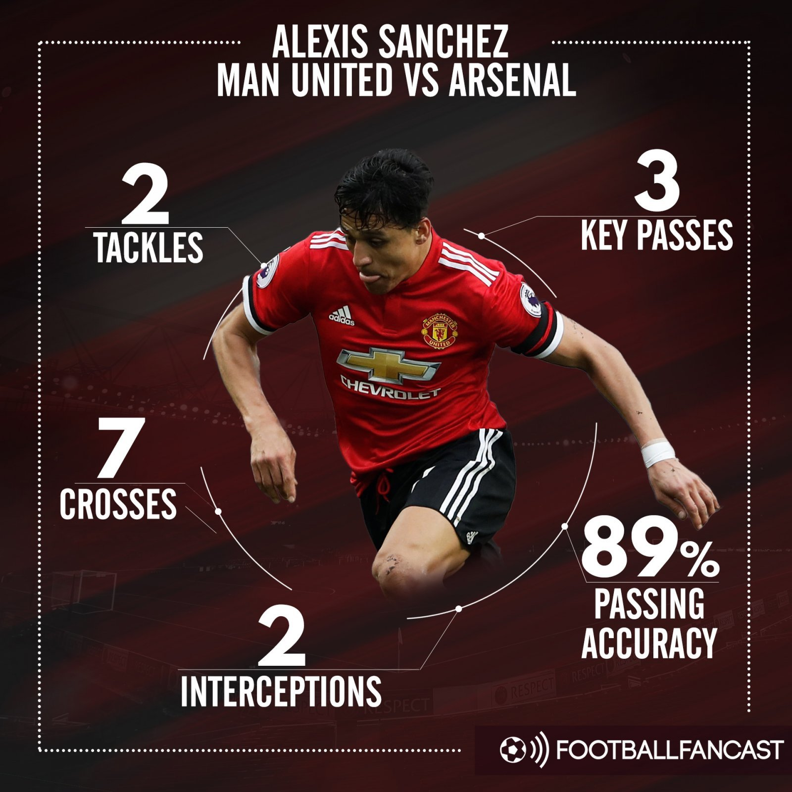 Alexis Sanchez's stats from Man United's win over Arsenal