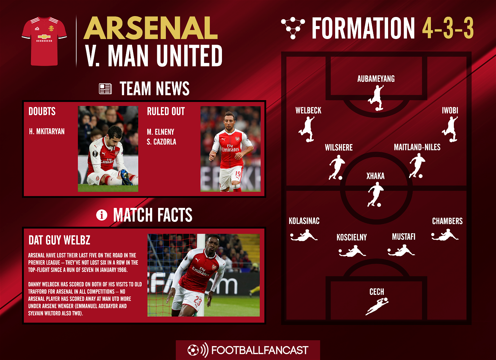 Arsenal Team News for Man United clash