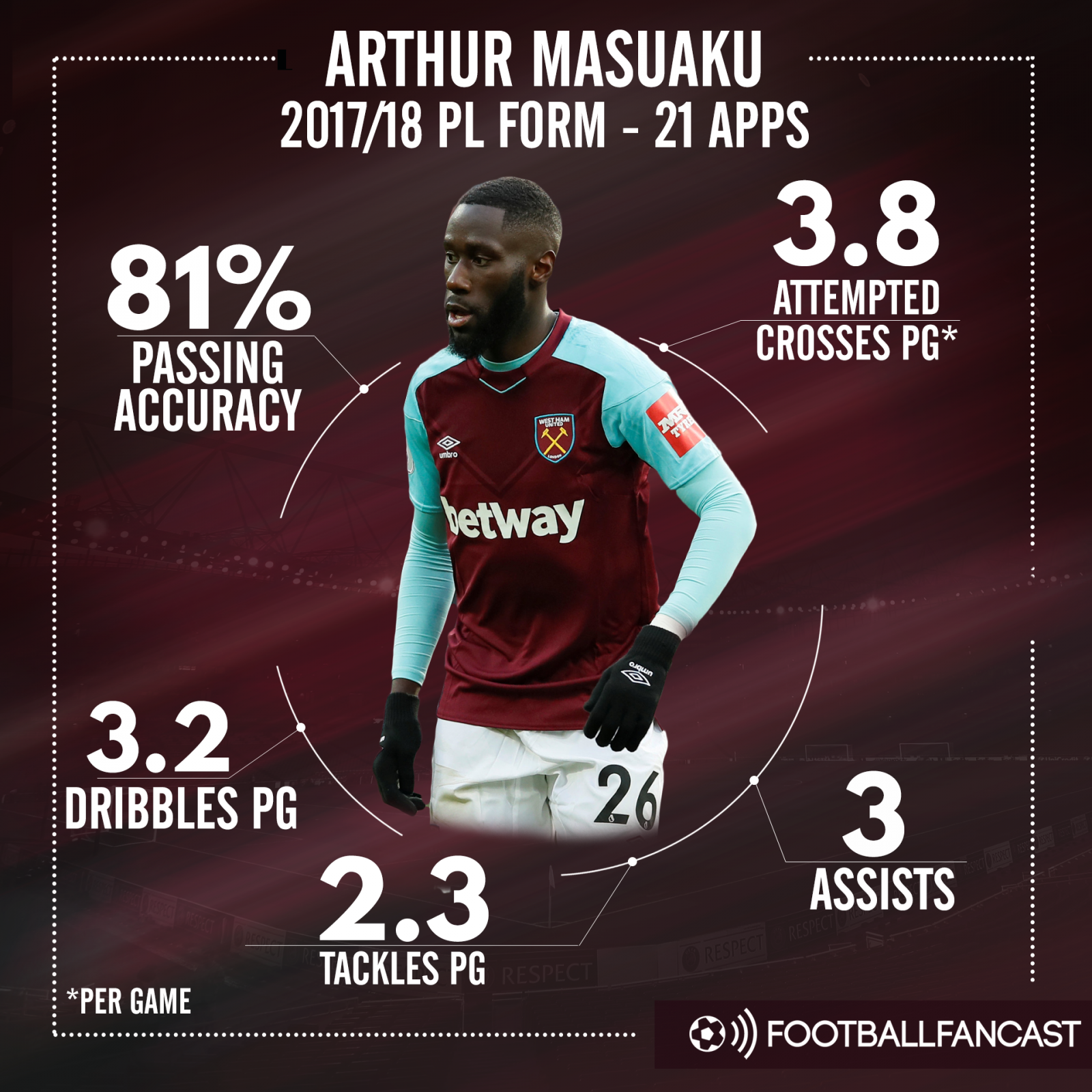 Arthur Masuaku's stats for West Ham this season
