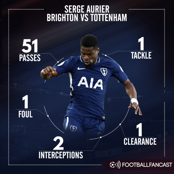 1 Tackle, 1 Clearance: Tottenham's £18m-rated Player