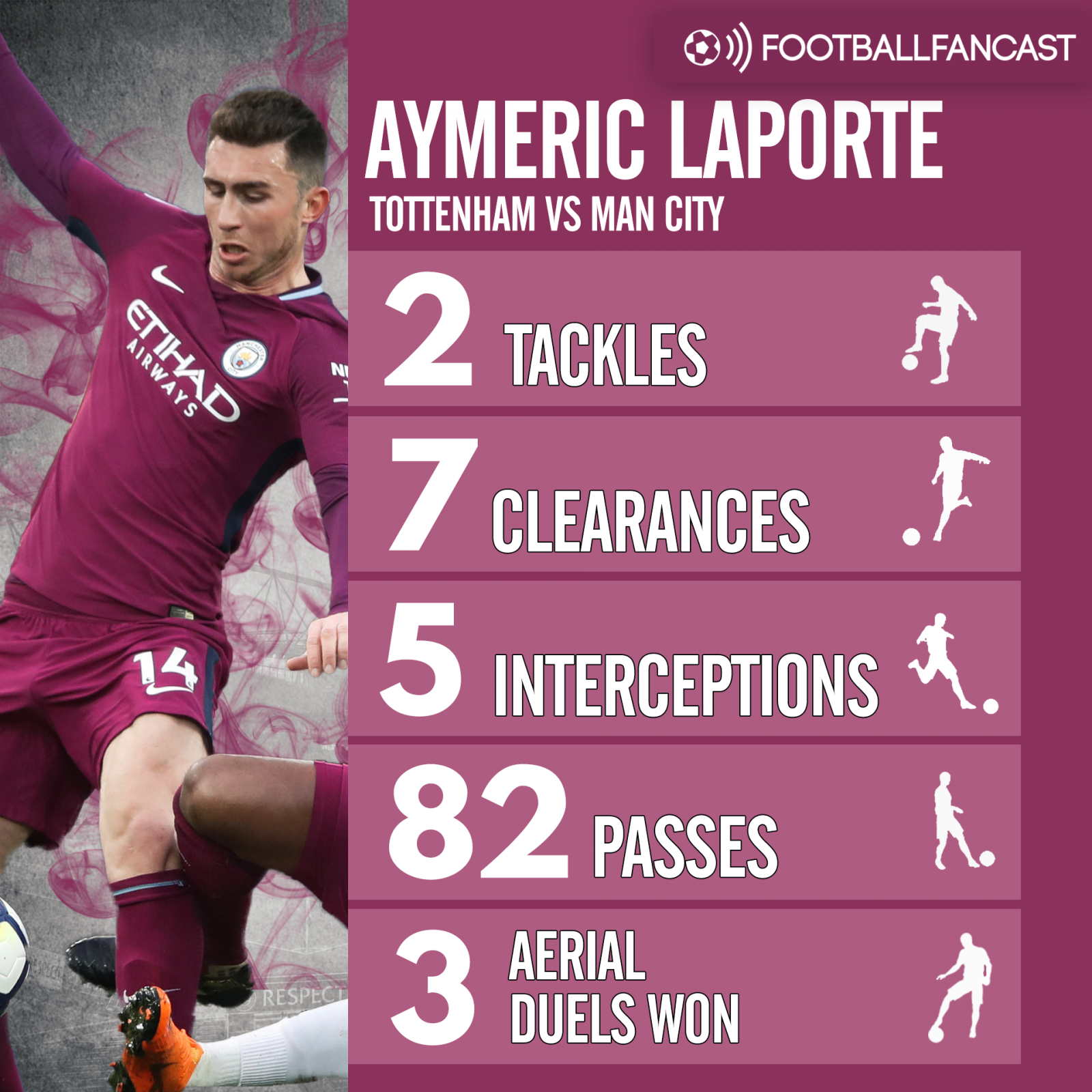 Aymeric Laporte's stats from Man City's 3-1 win over Tottenham