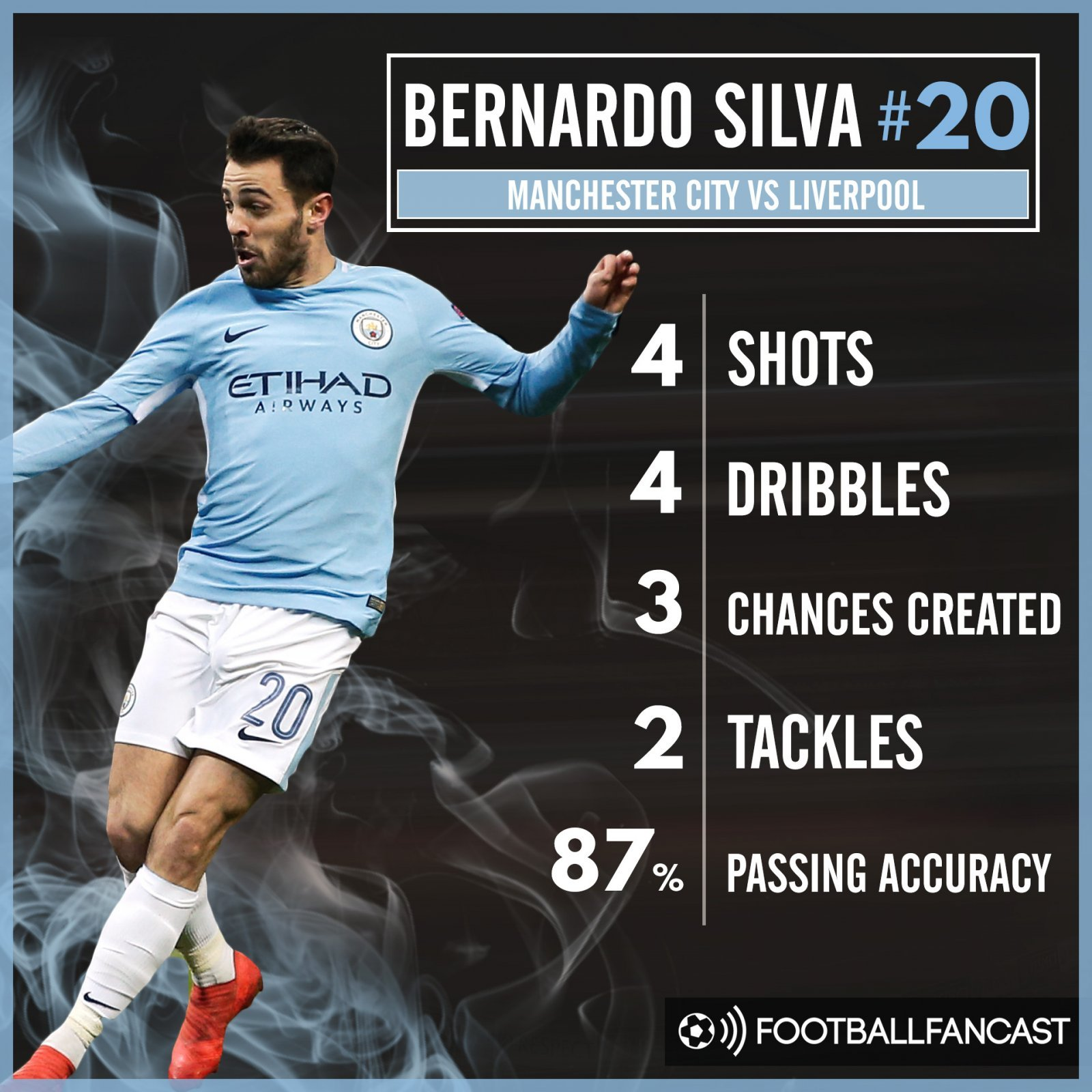 Bernardo Silva's stats from Man City's 2-1 defeat to Liverpool
