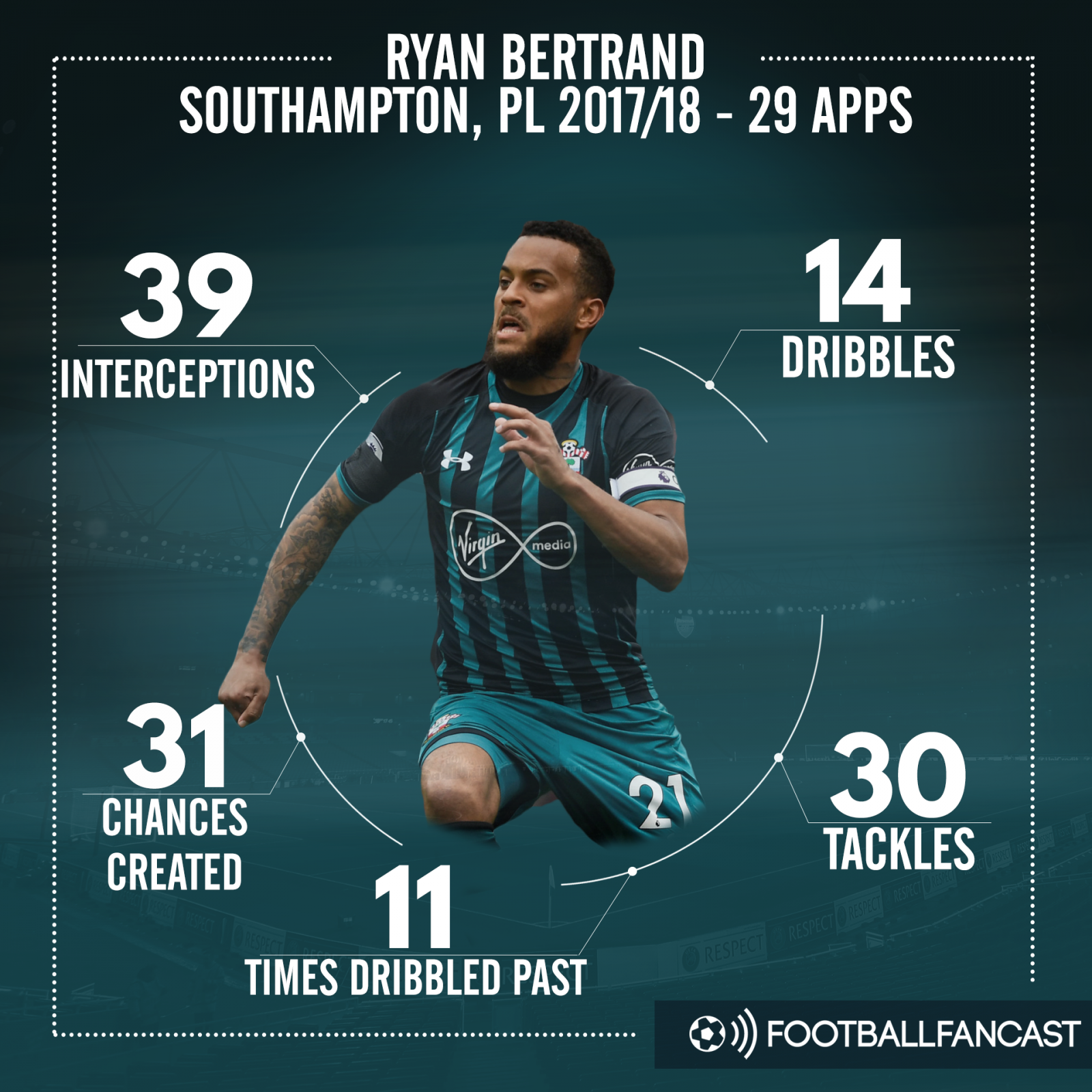 Bertrand stats - 17/18 season