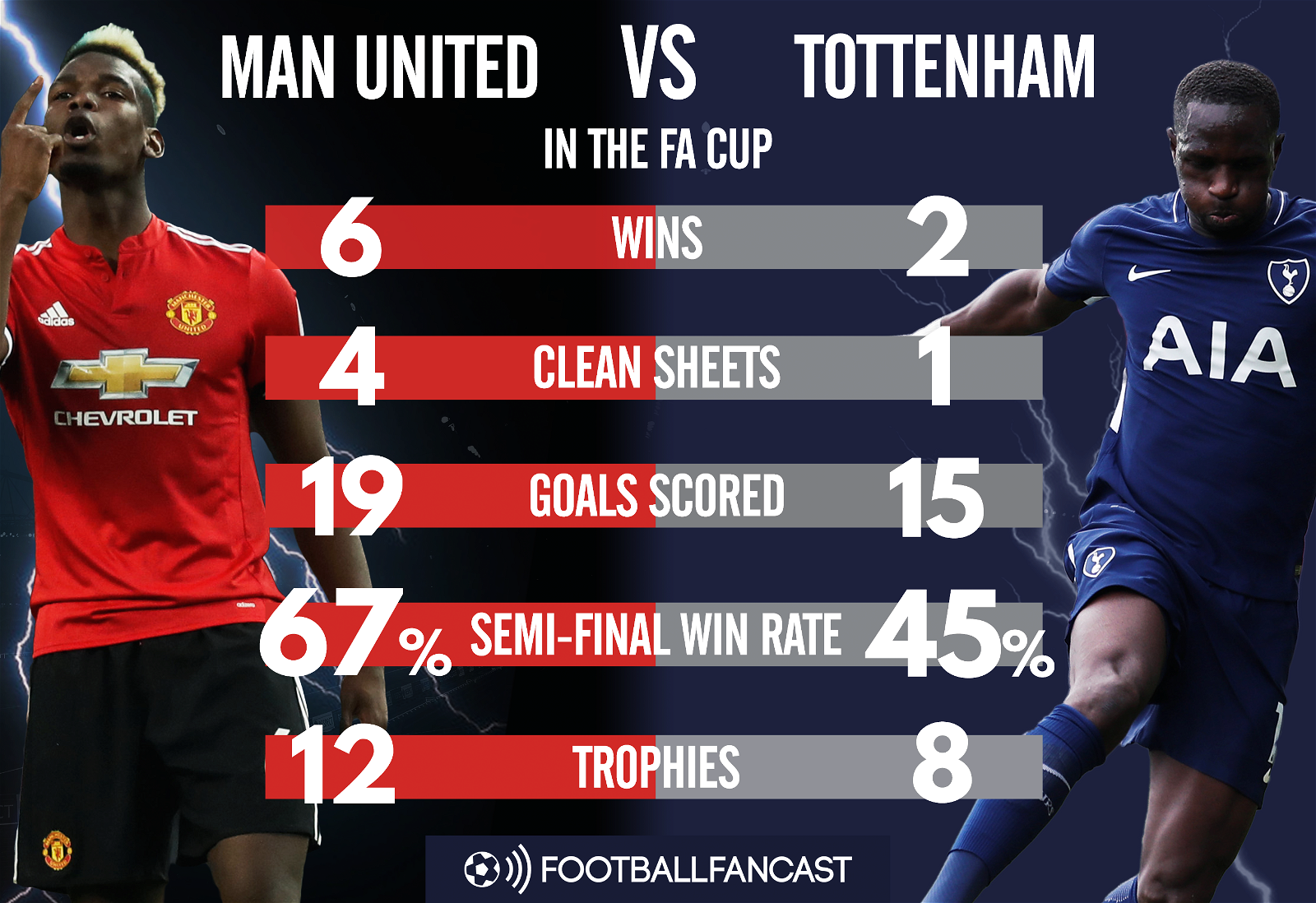 Head to Head - Man United vs Spurs in FA Cup