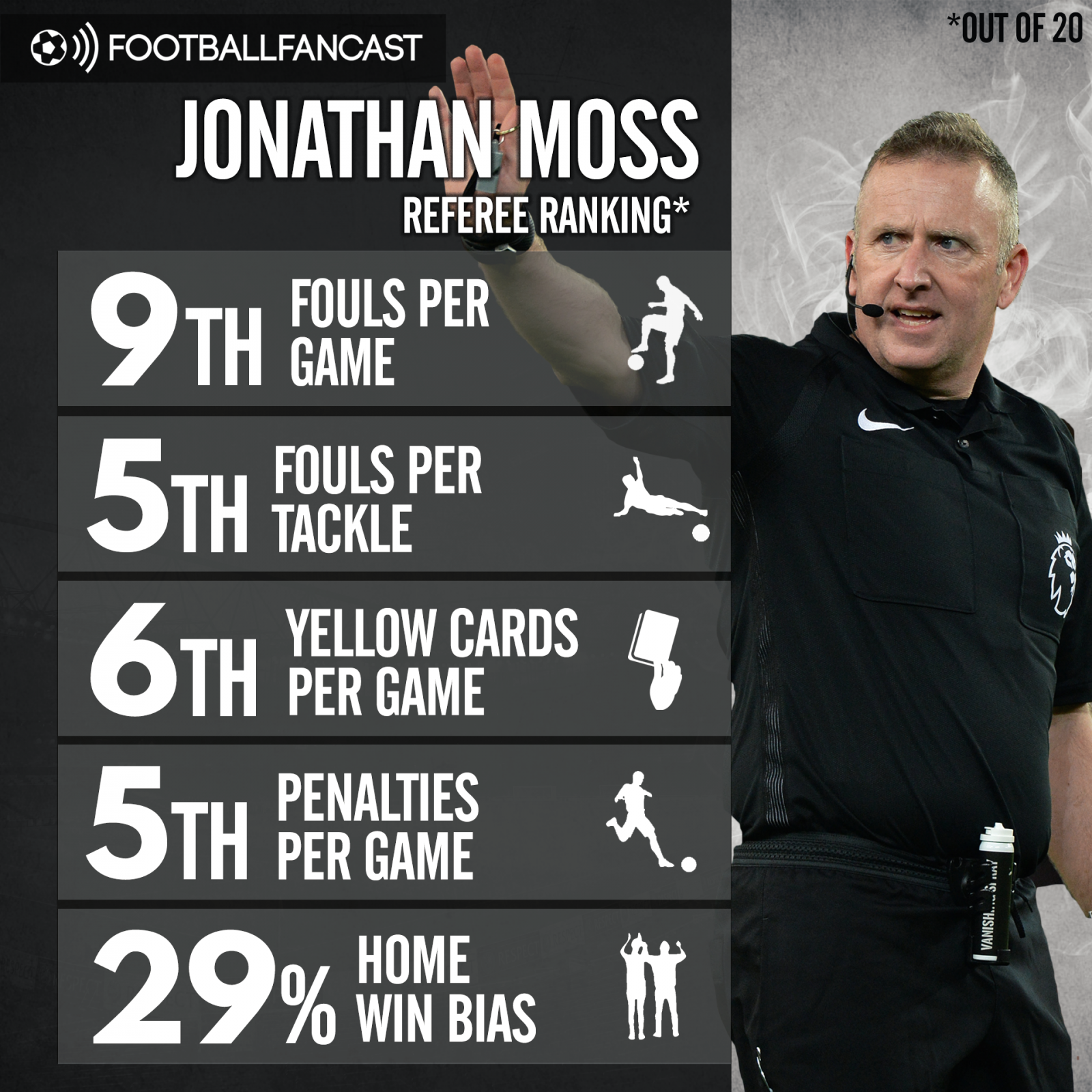 Jonathan Moss' referee stats from the Premier League