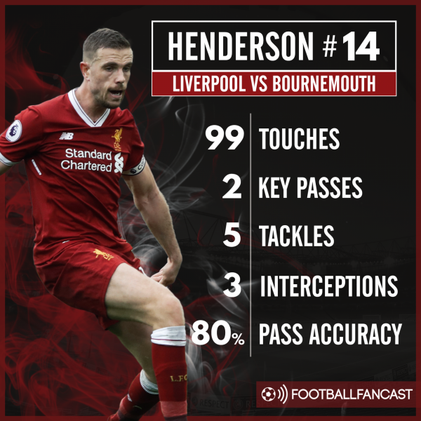 Jordan Henderson stats against Bournemouth