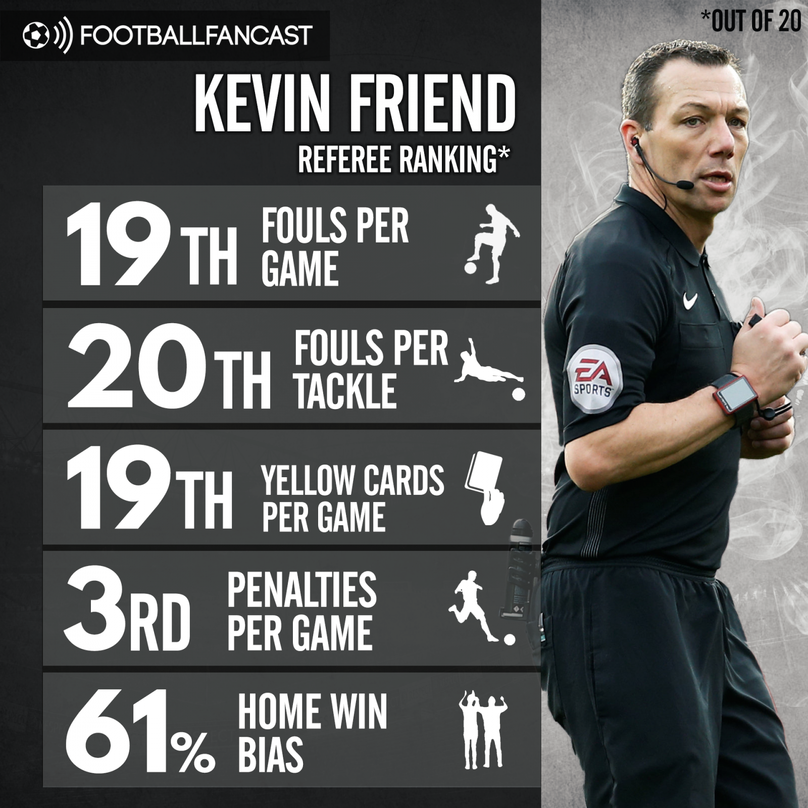 Kevin Friend's statistics in the Premier League this season