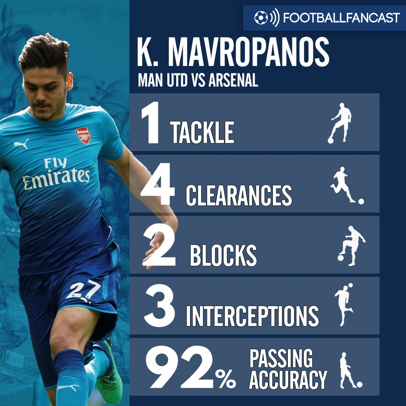 Konstantinos Mavropanos' stats from Arsenal's defeat to Manchester United