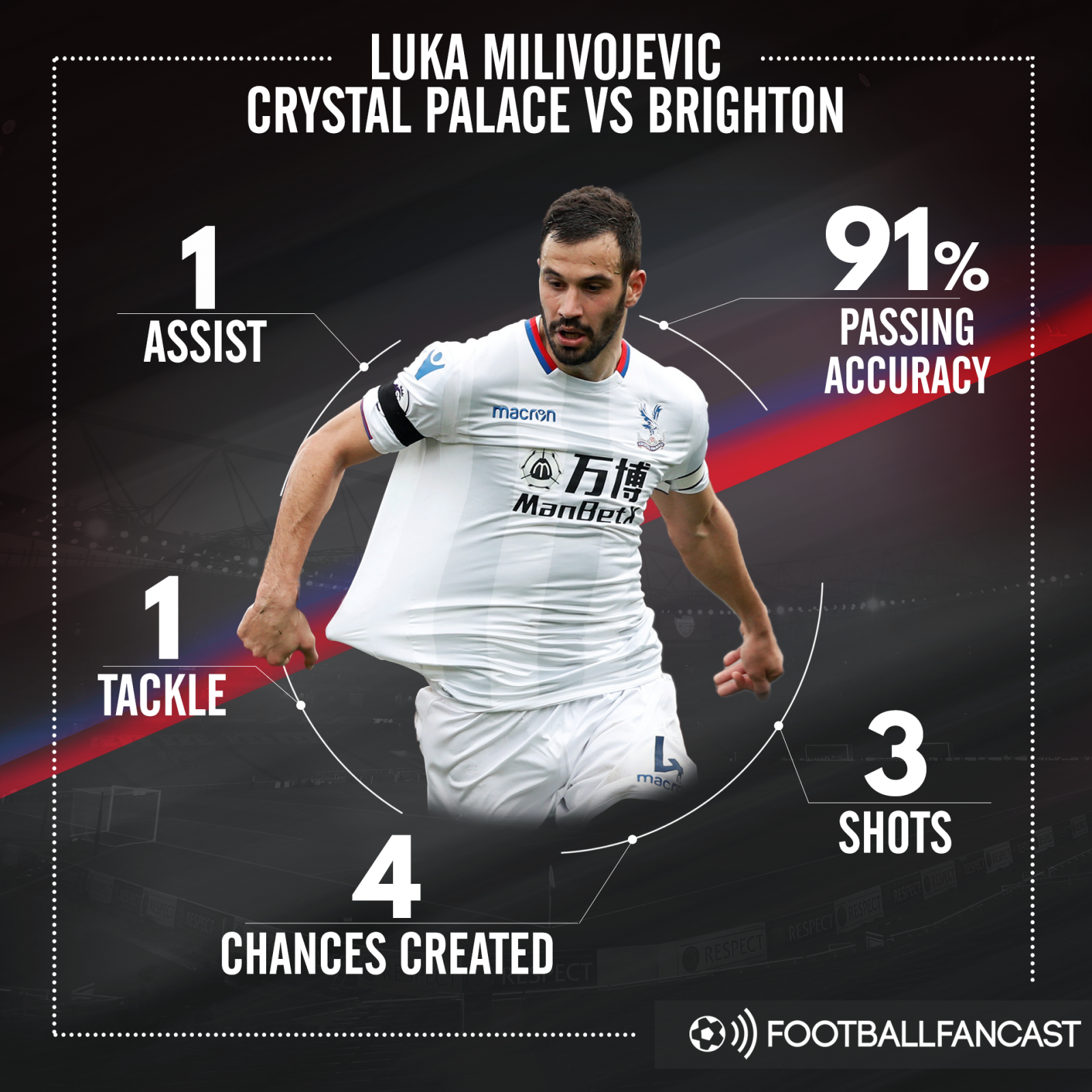 Luka Milijovevic's stats from Crystal Palace's 3-2 win over Brighton