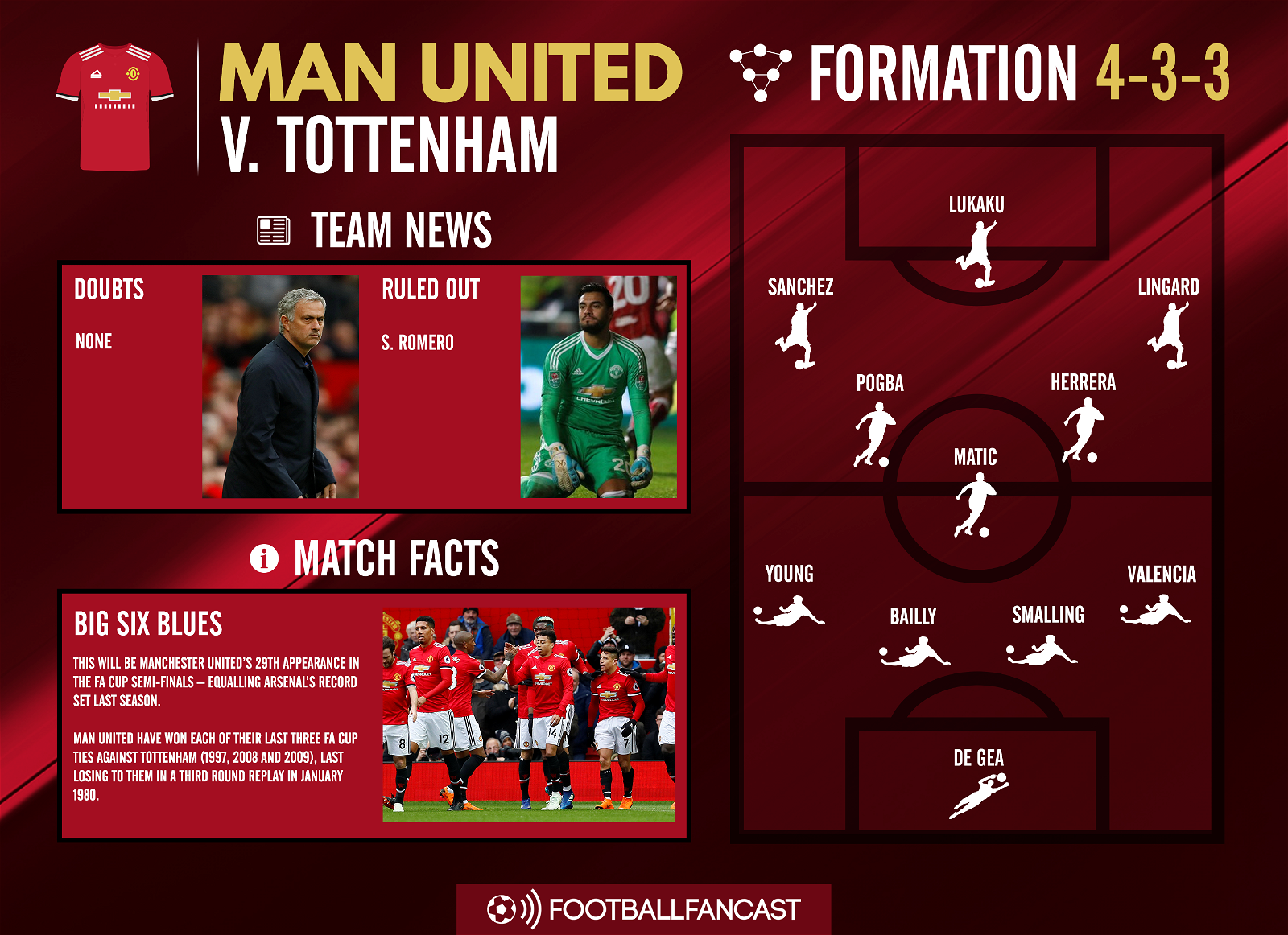 Man United team news for Tottenham clash