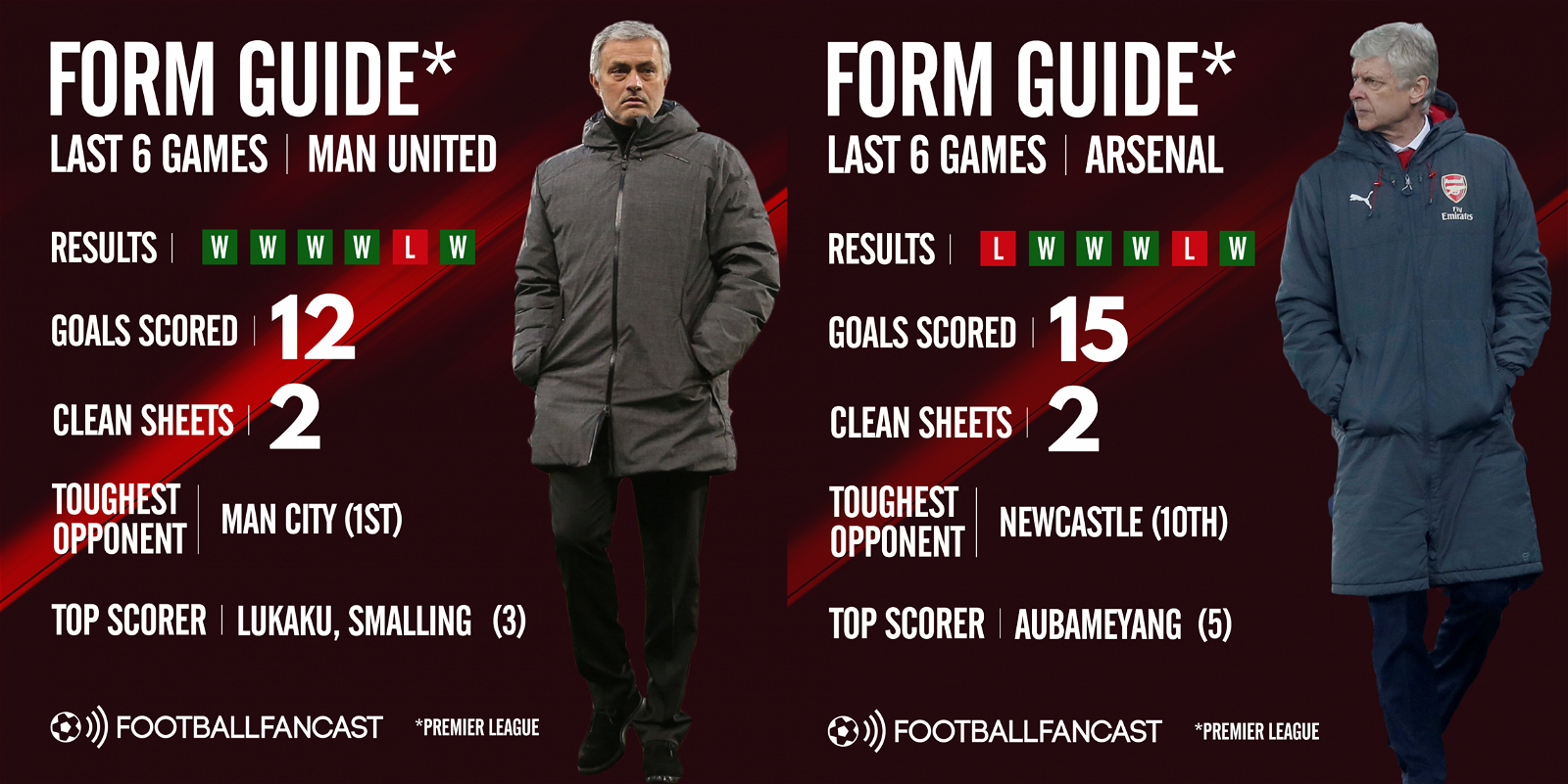 Man United vs Arsenal - Form Guide