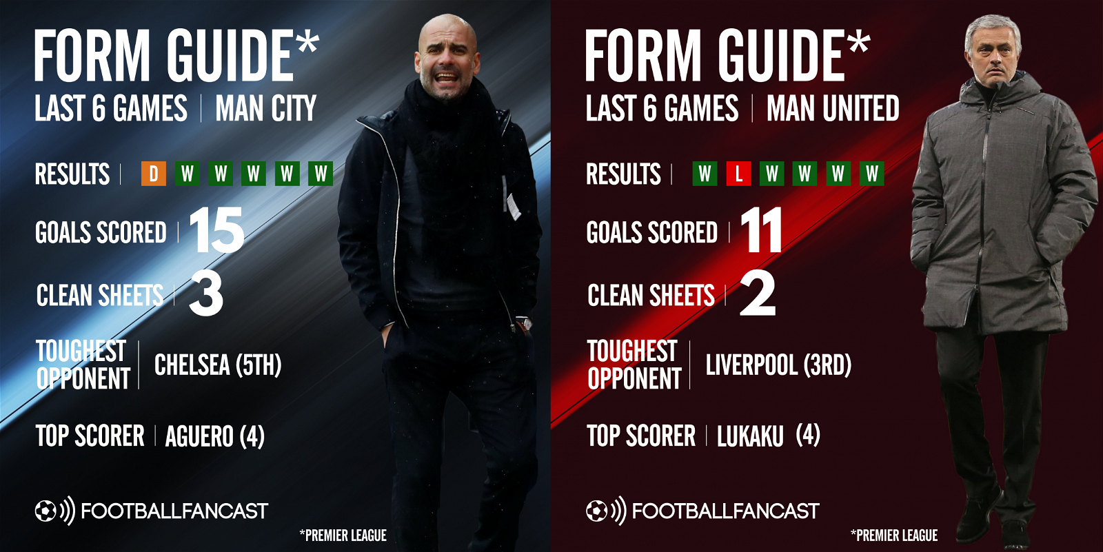 Manchester City and Manchester United's form guide ahead of the Manchester derby