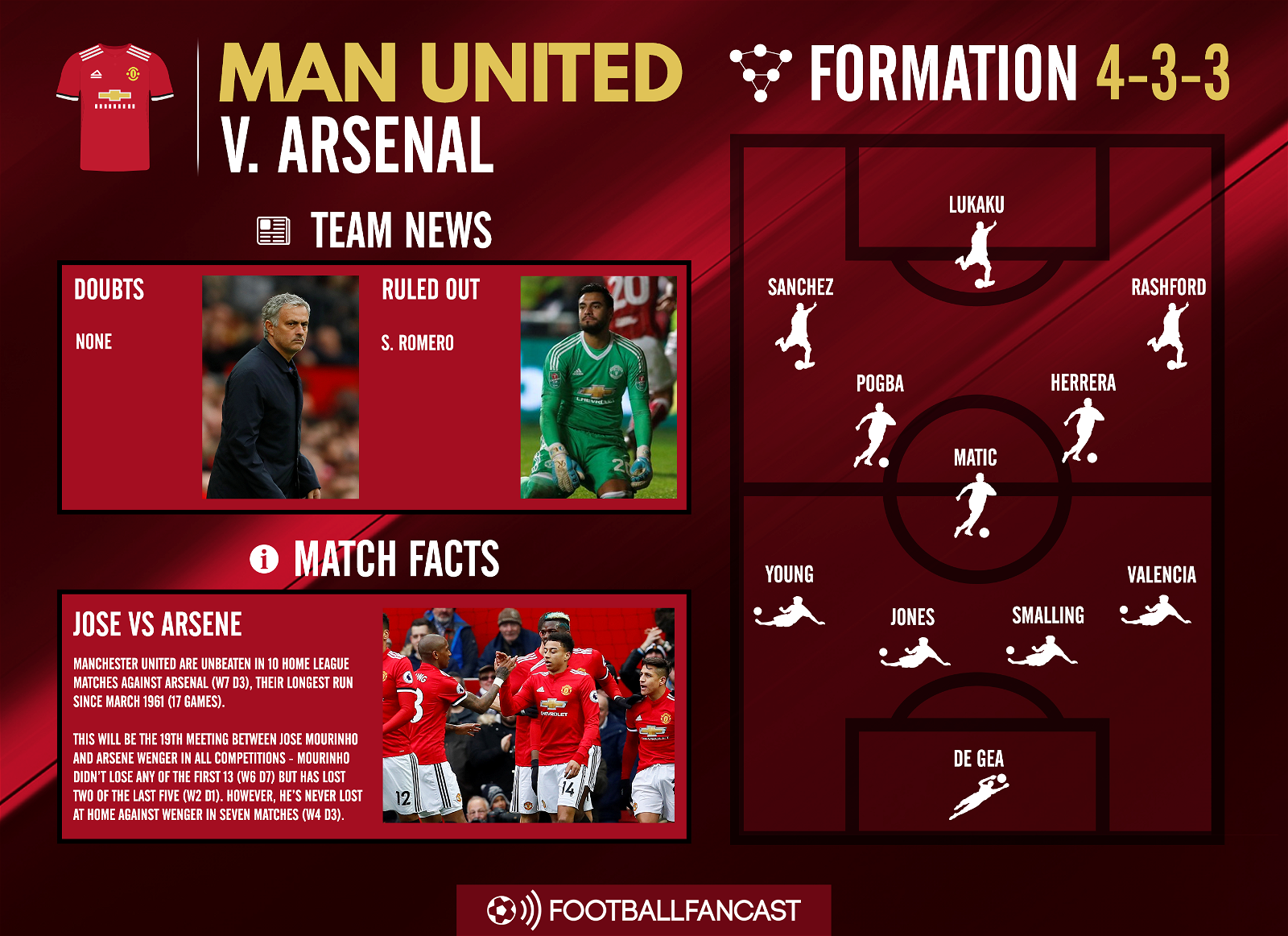 Manchester United Team News for Arsenal clash