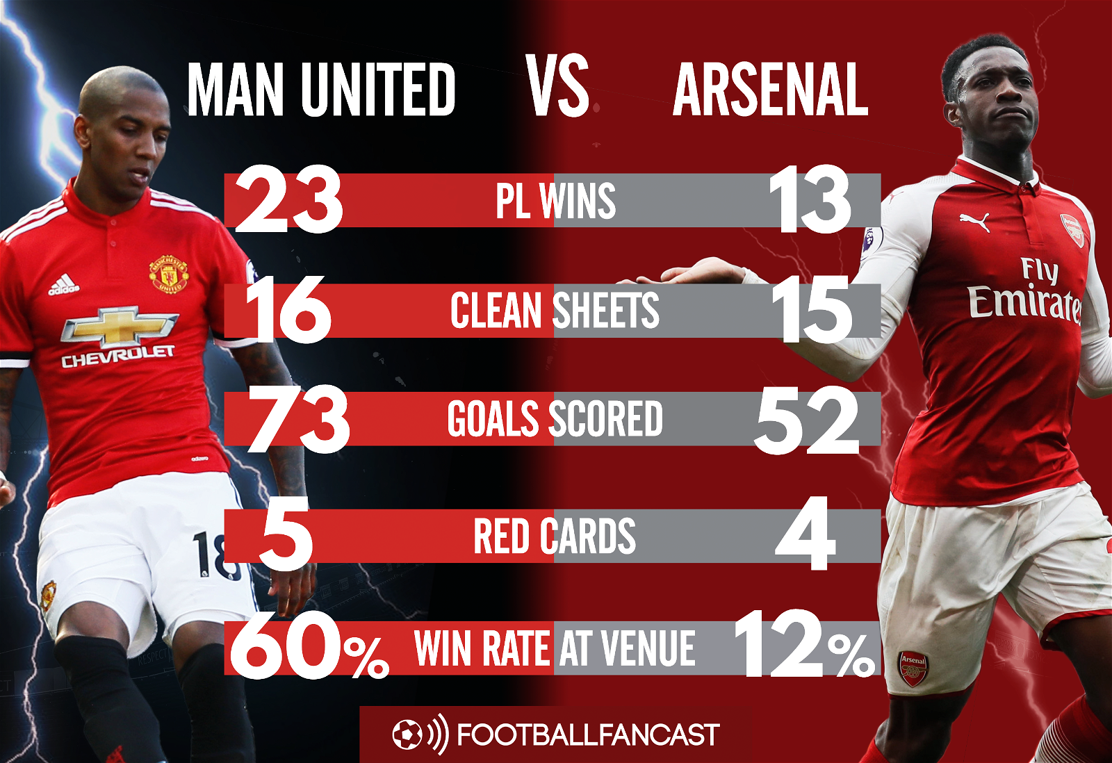 Manchester United vs Arsenal - Head-to-head record