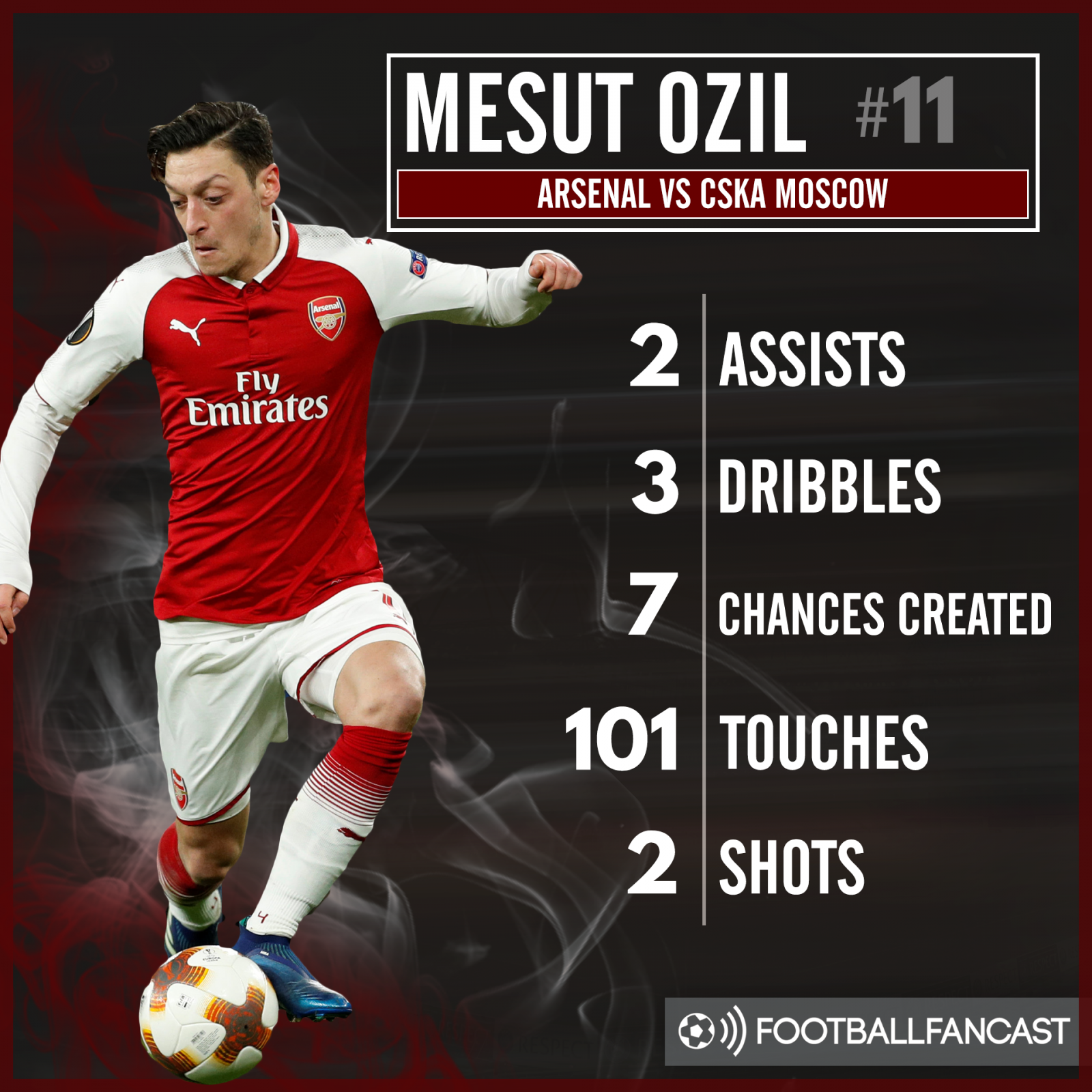 Mesut Ozil's stats from the 4-1 win over CSKA Moscow