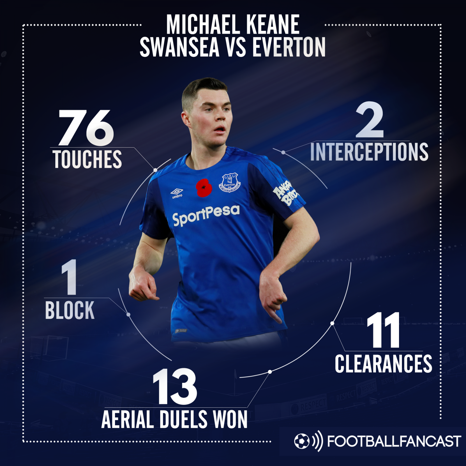 Michael Keane's stats from 1-1 draw with Swansea City
