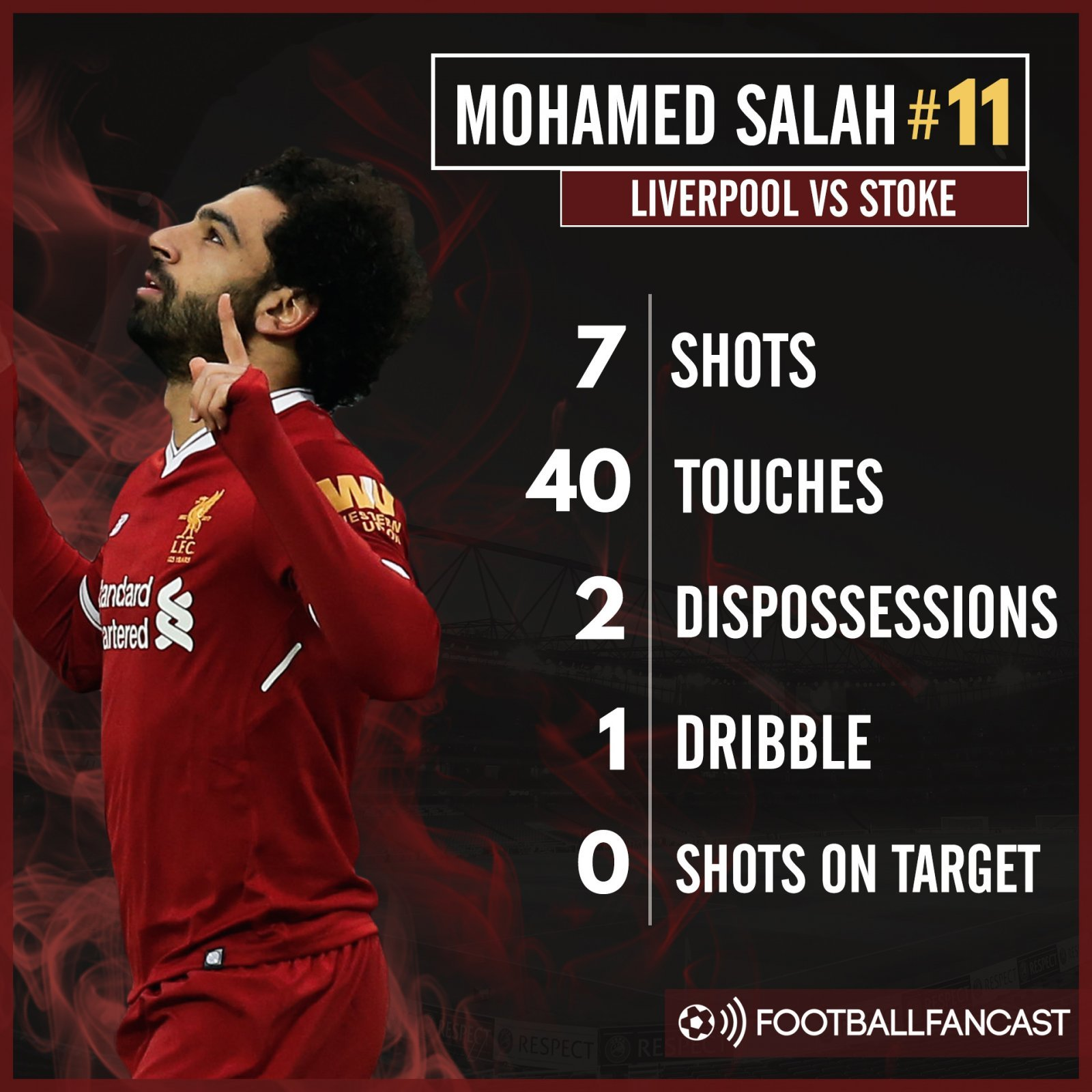Mohamed Salah's stats from Liverpool's draw with Stoke