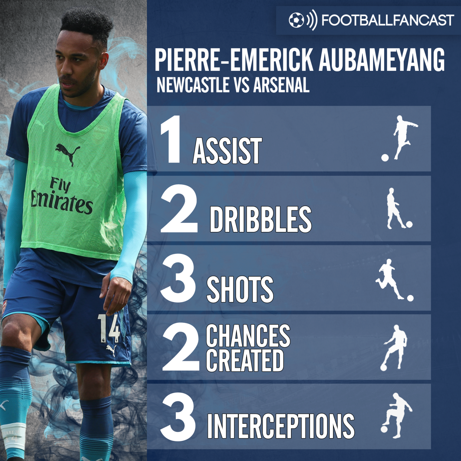 Pierre-Emerick Aubameyang's stats from Arsenal's 2-1 loss to Newcastle