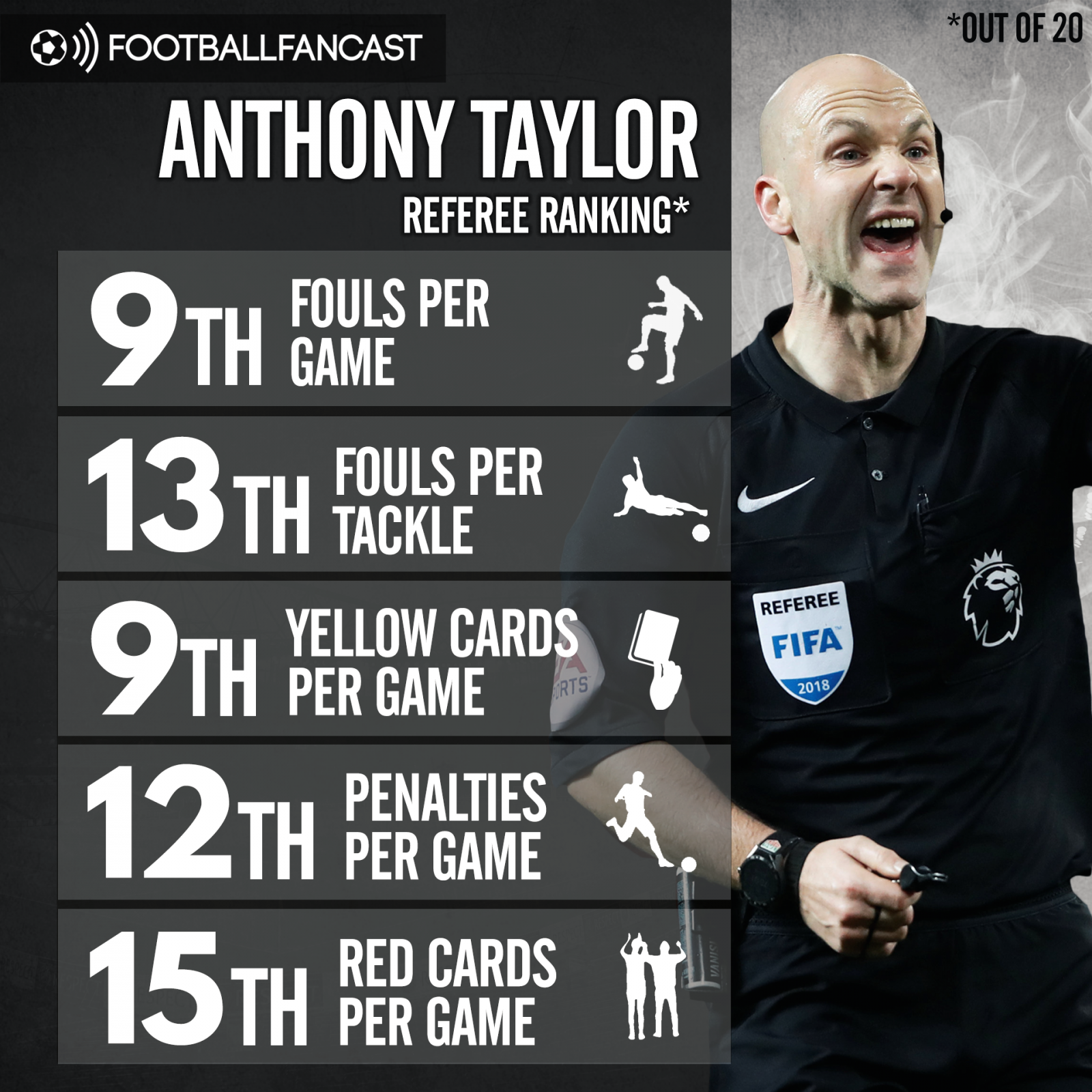 Referee Anthony Taylor's stats from the Premier League this season