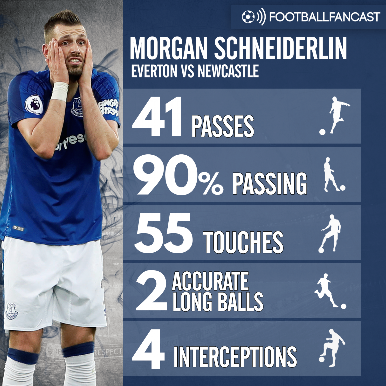 Schneiderlin stats vs Newcastle