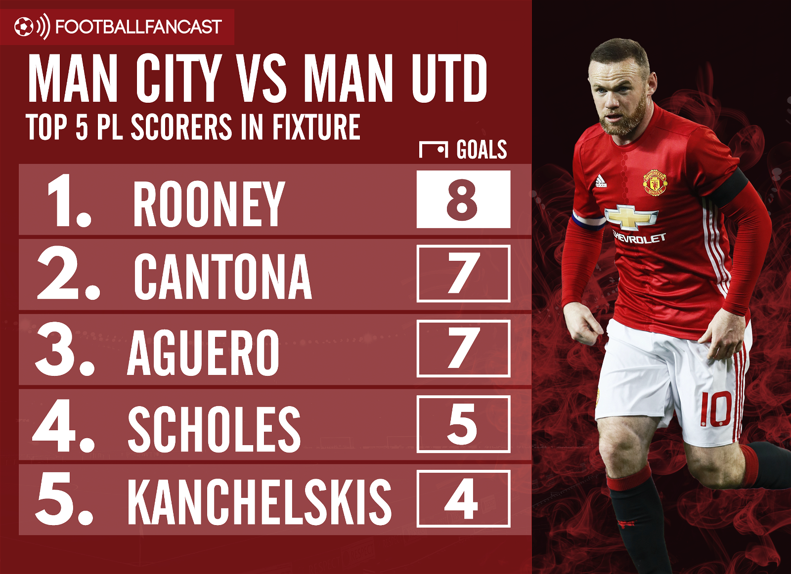 Top five goalscorers - Manchester City vs Manchester United