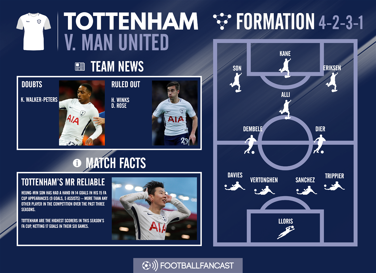 Tottenham Team News for Man United clash (2)