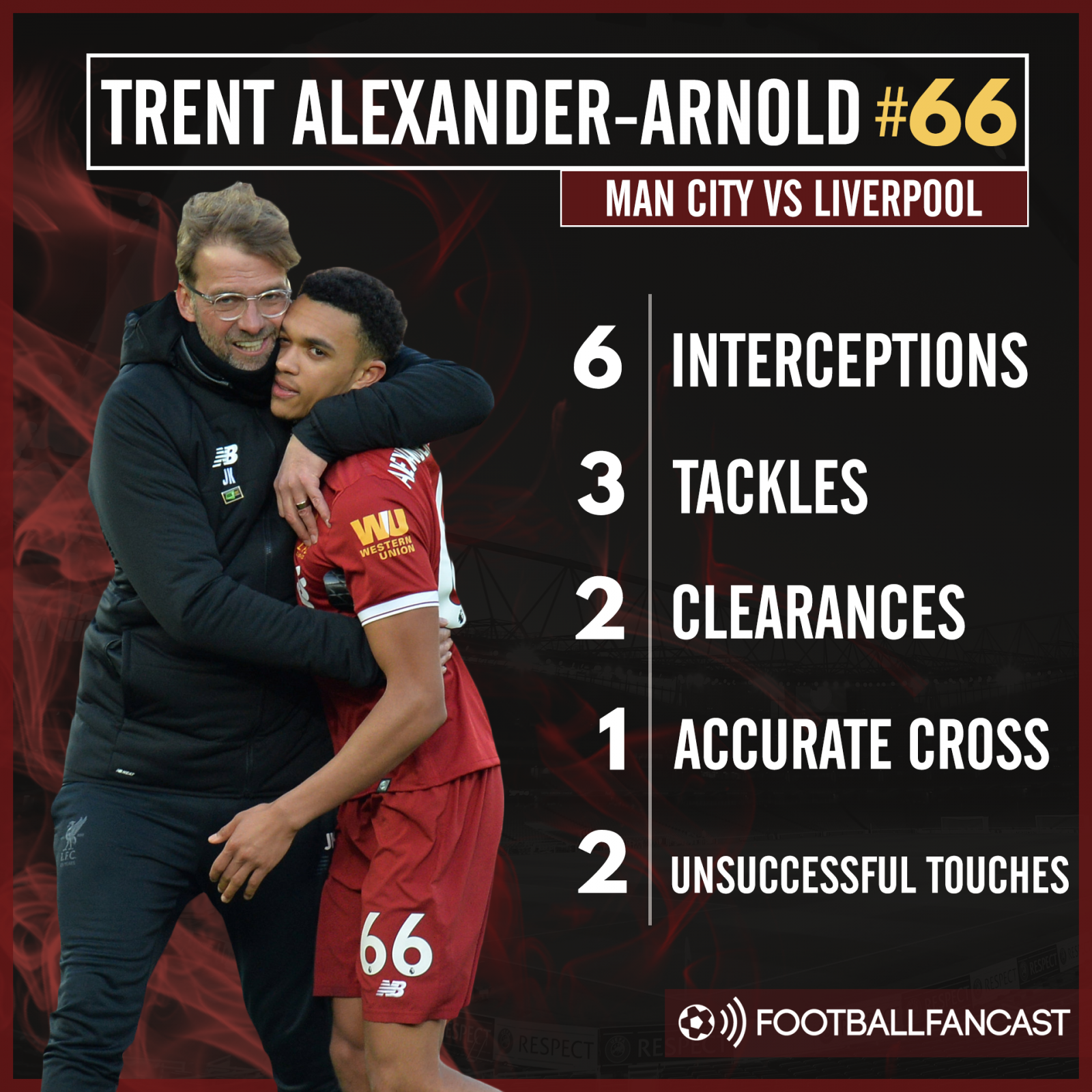 Trent Alexander-Arnold's stats from Liverpool's 2-1 win over Man City