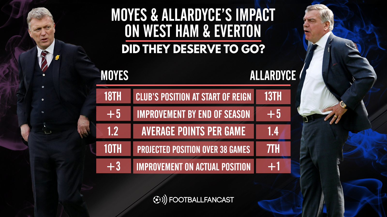 Allardyce and Moyes' performance for Everton and West Ham