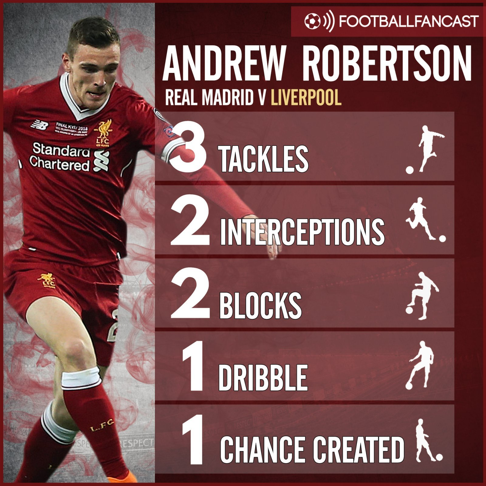 Andrew Robertson's stats from Champions League final