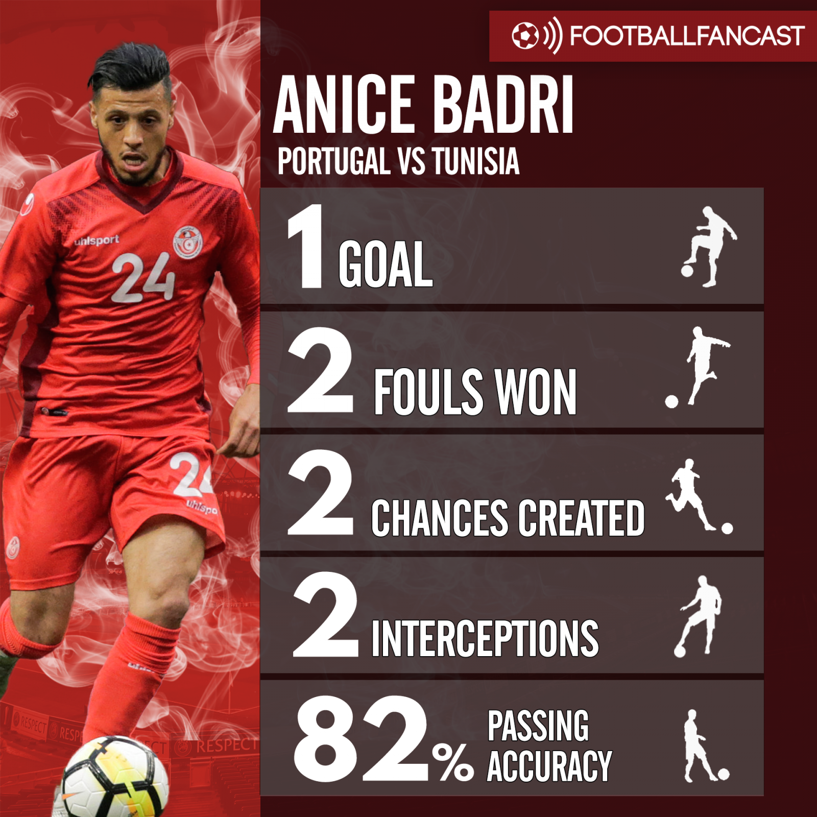 Anice Badri's stats from Tunisia's draw with Portugal