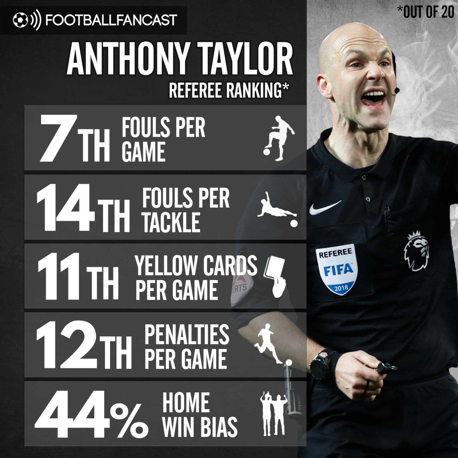 Anthony Taylor's referee stats this season