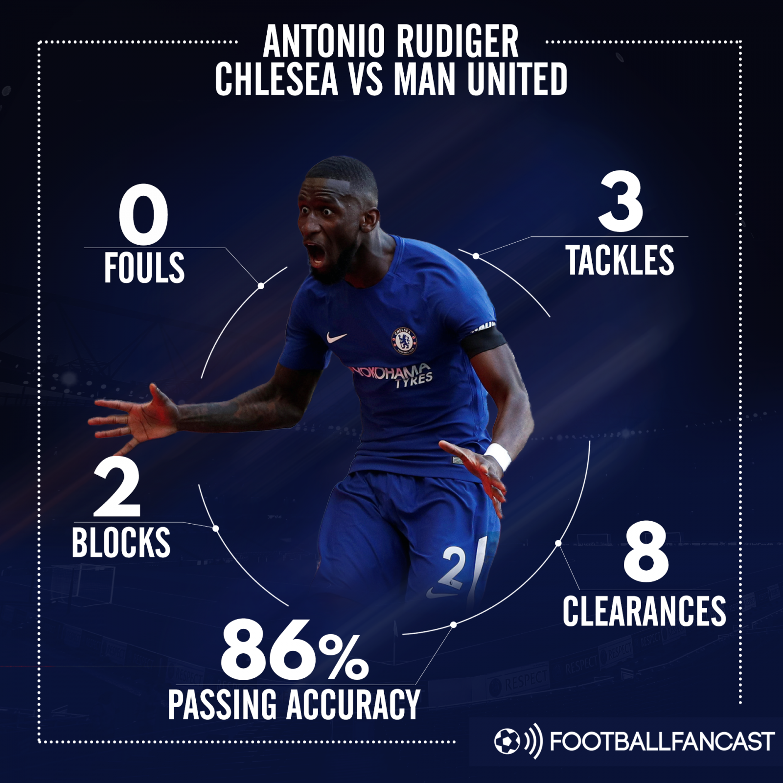 Antonio Rudiger's stats from Chelsea's 1-0 win over Man United