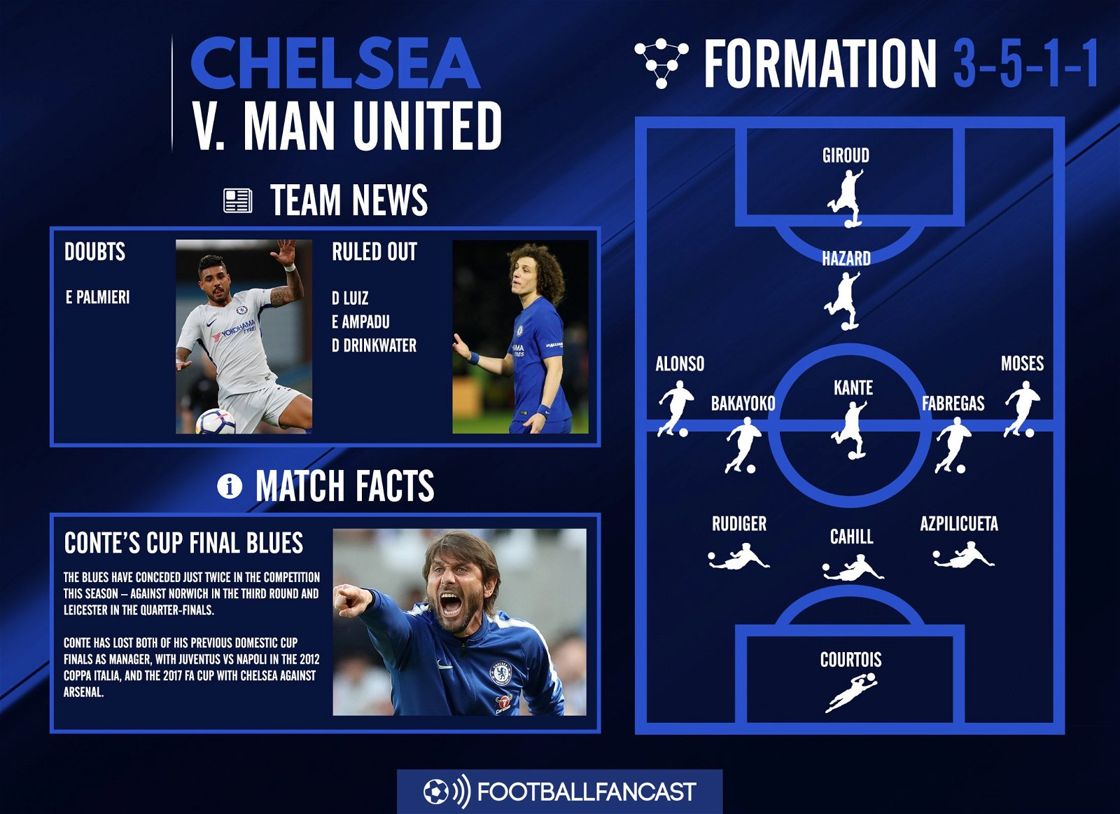 Chelsea Team News for Manchester United clash