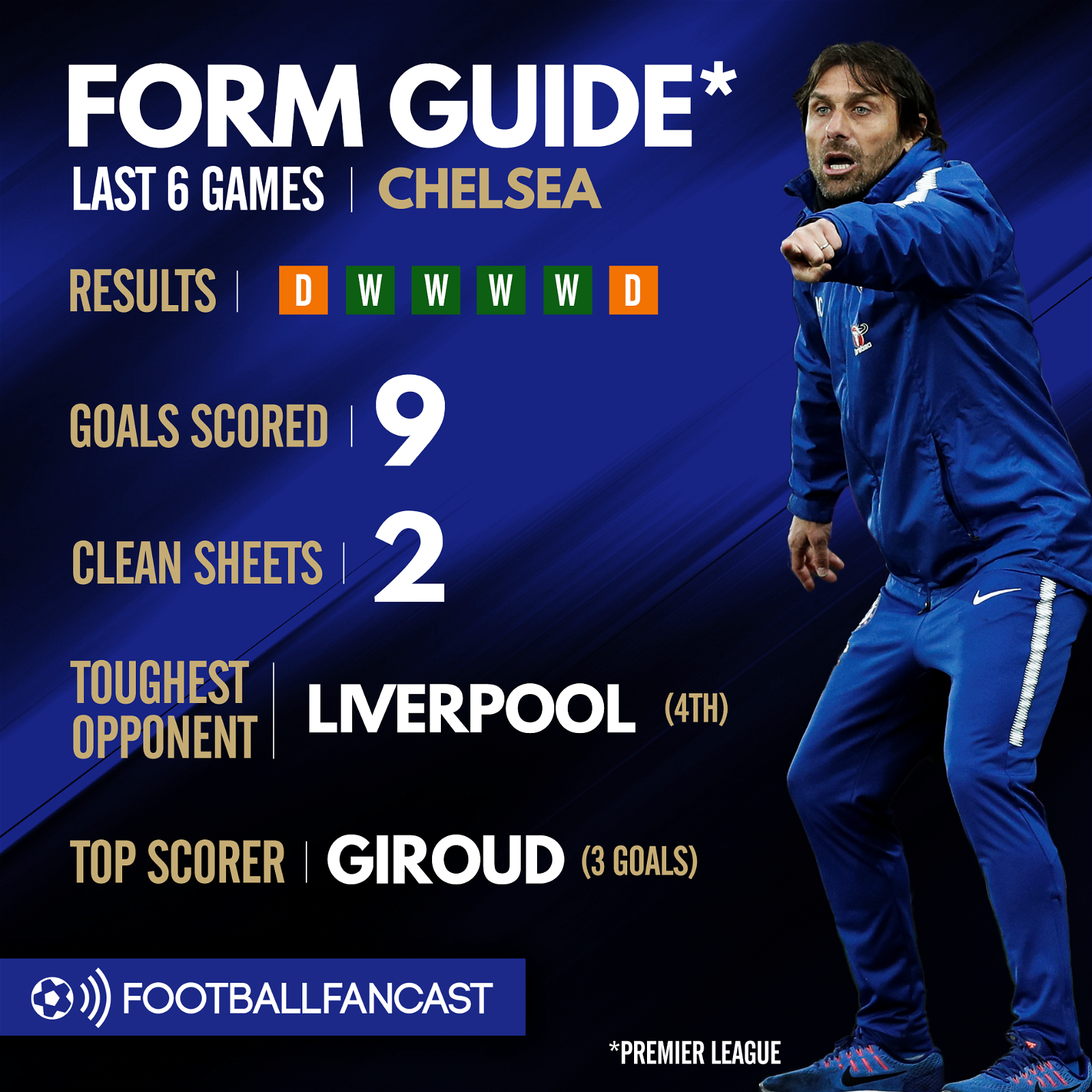 Chelsea form guide ahead of Newcastle clash
