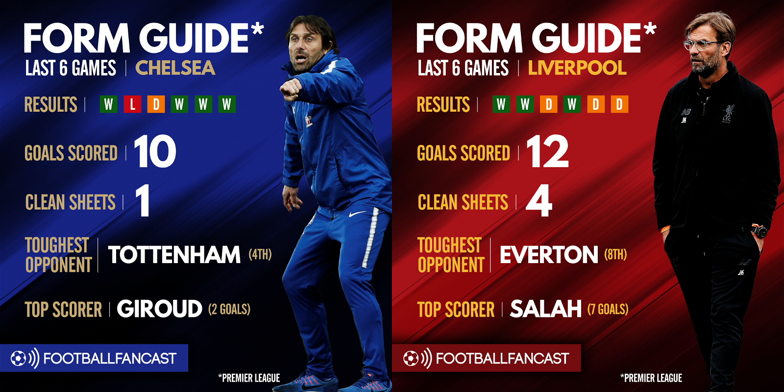 Chelsea vs Liverpool - Form Guide
